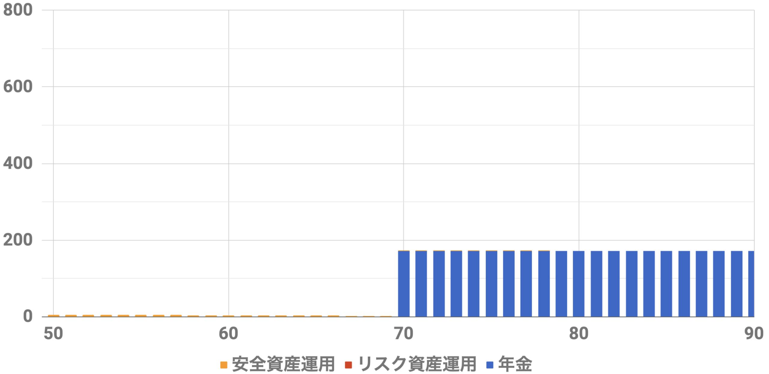 50歳1億円収入シミュレーション(Level4)