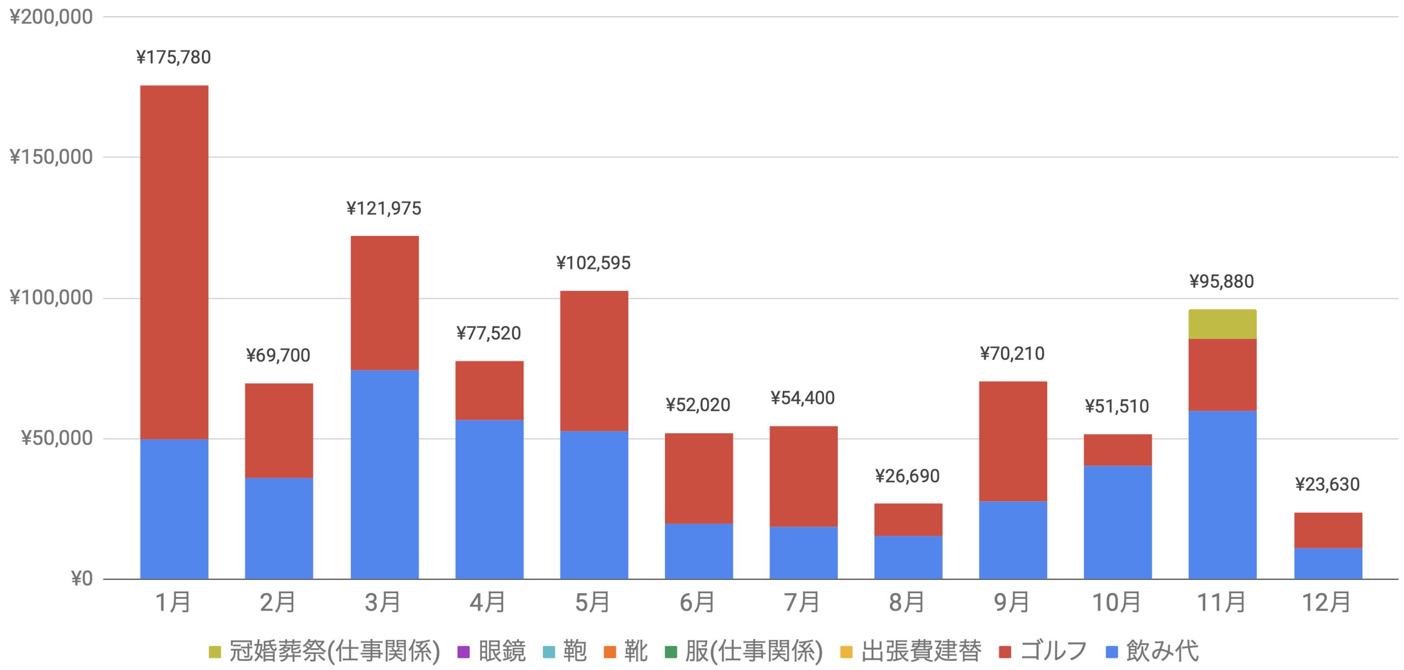 支出実績2019_12月_仕事関係費グラフ