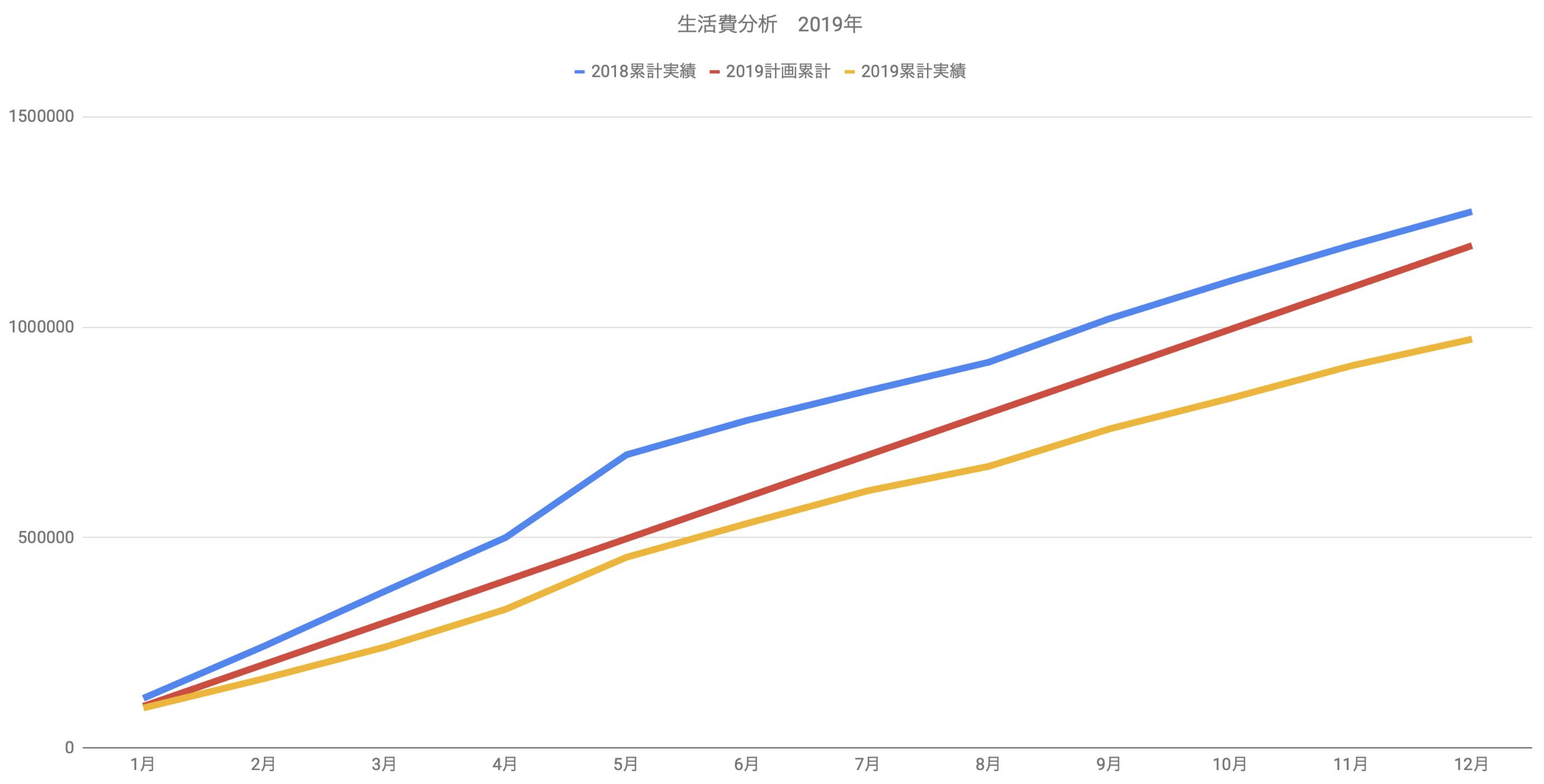 2019年 年間支出実績 生活費グラフ