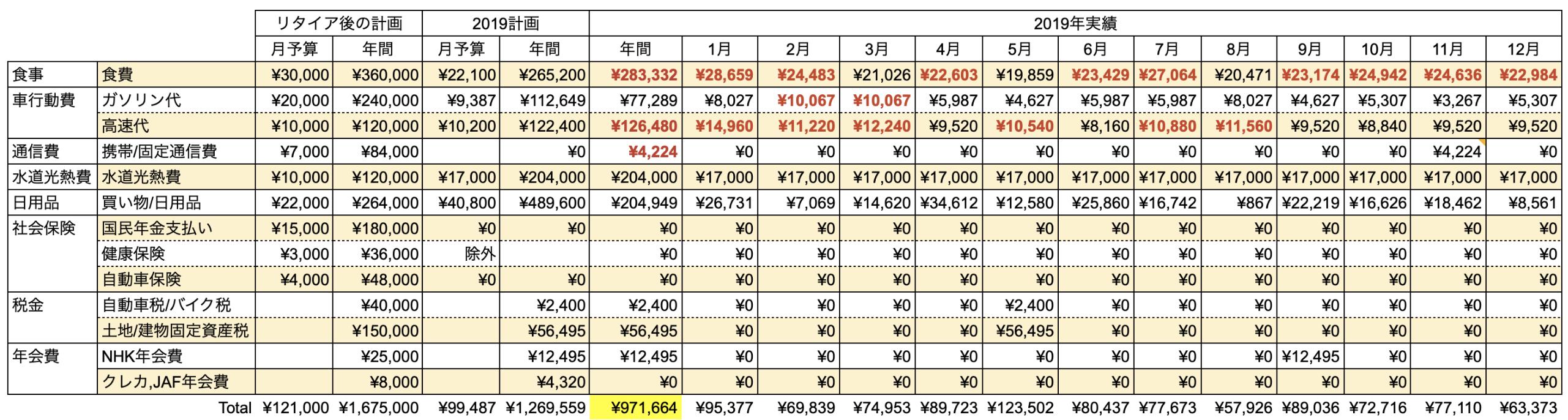 支出実績2019_12月_生活費
