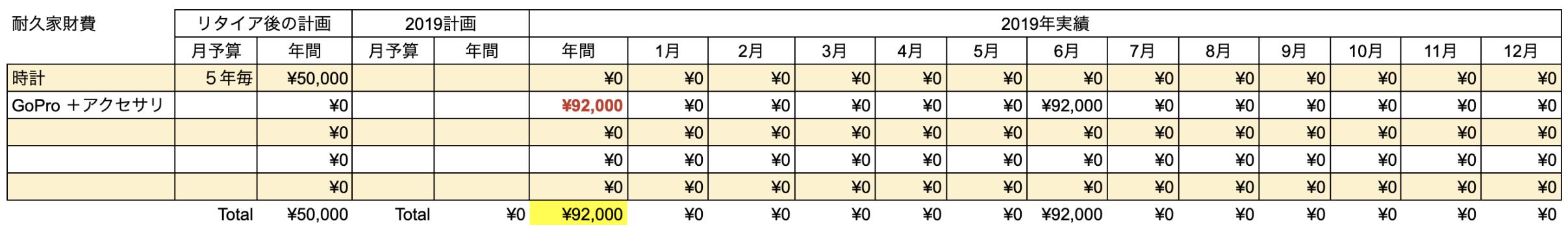 支出実績2019_12月_耐久家財費