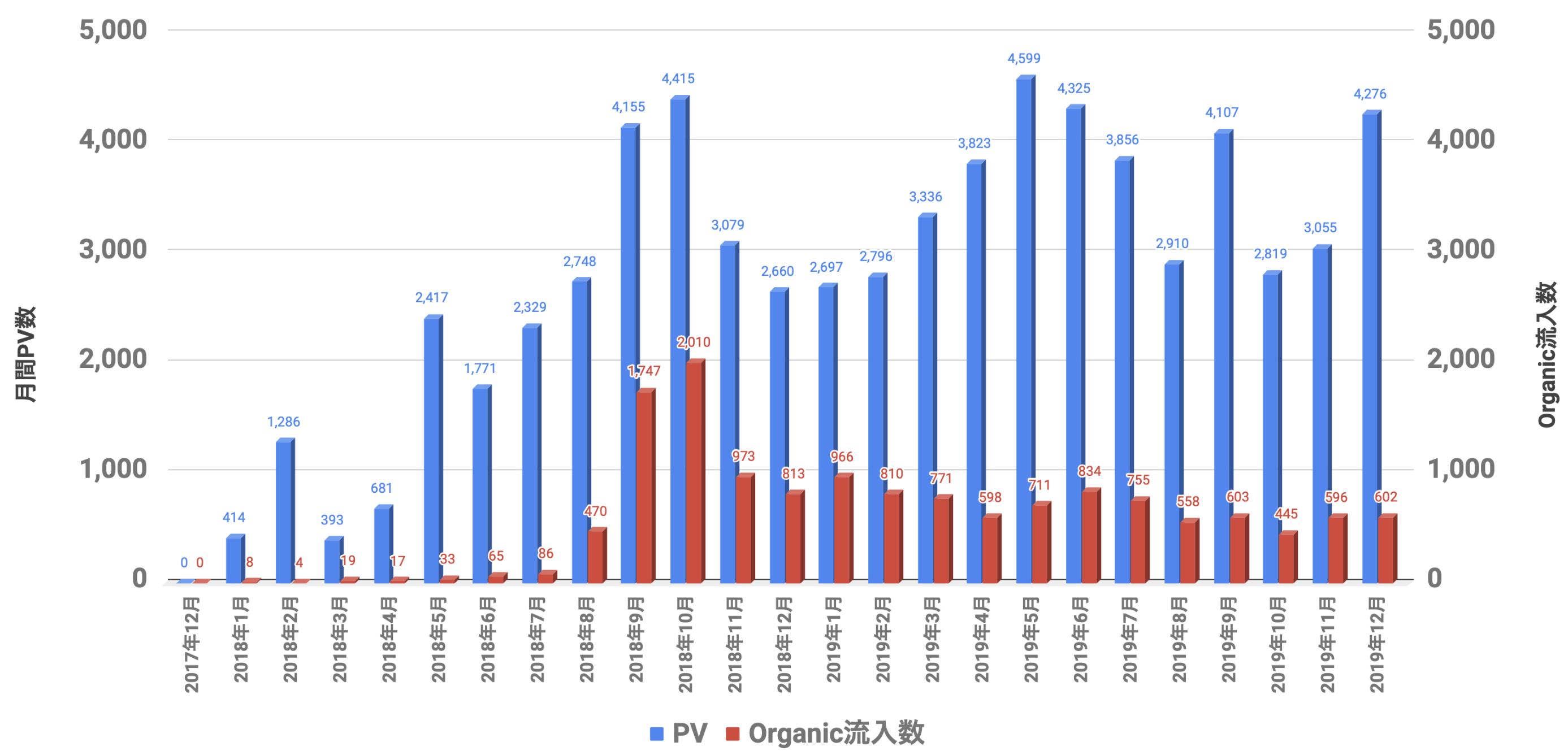 PVとOrganic 2019年12月