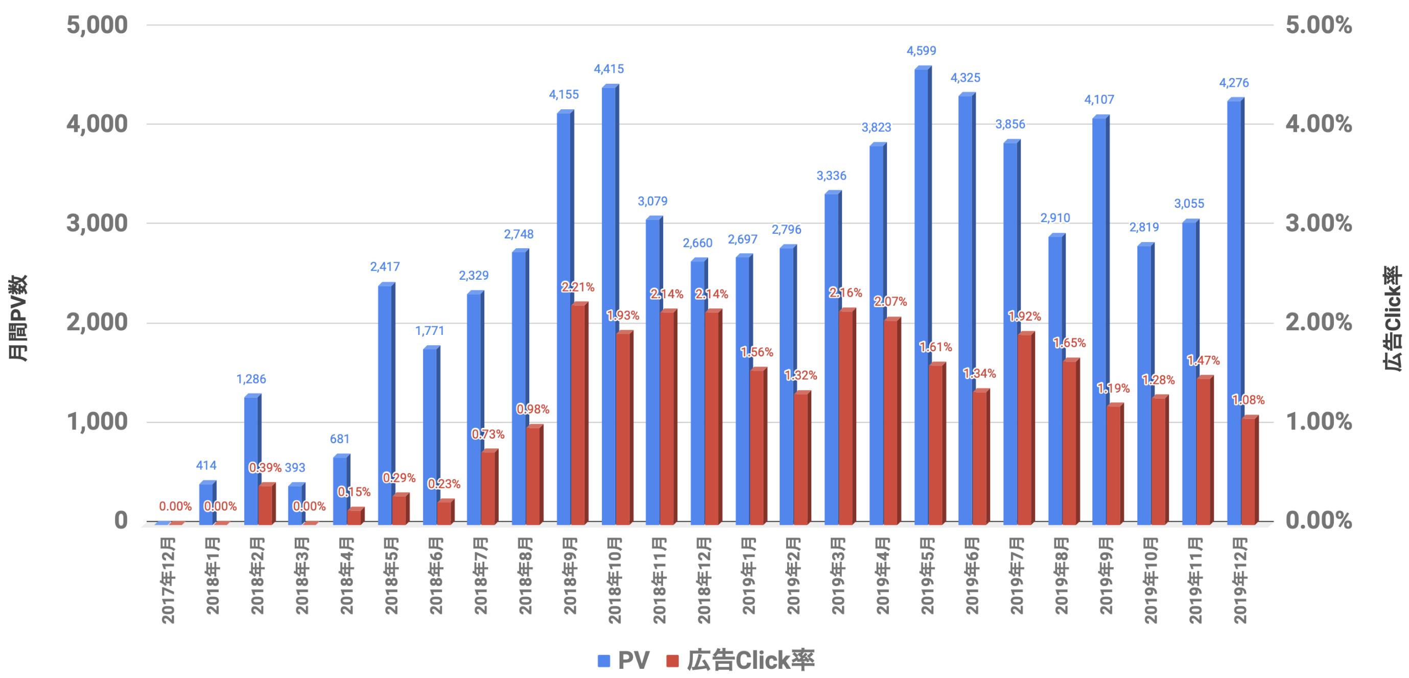 PVと広告Click率 2019年12月