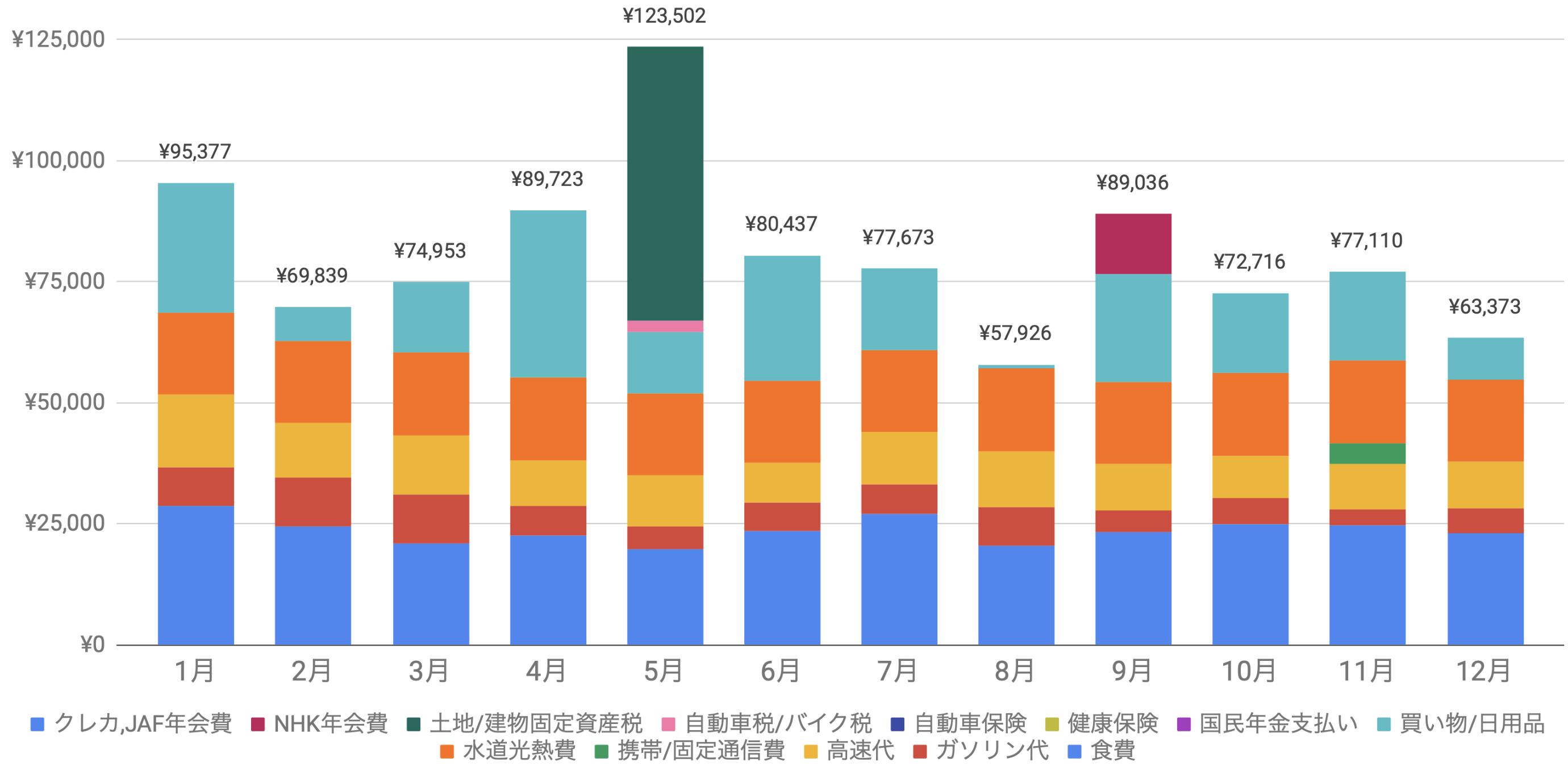 支出実績2019_12月_生活費グラフ