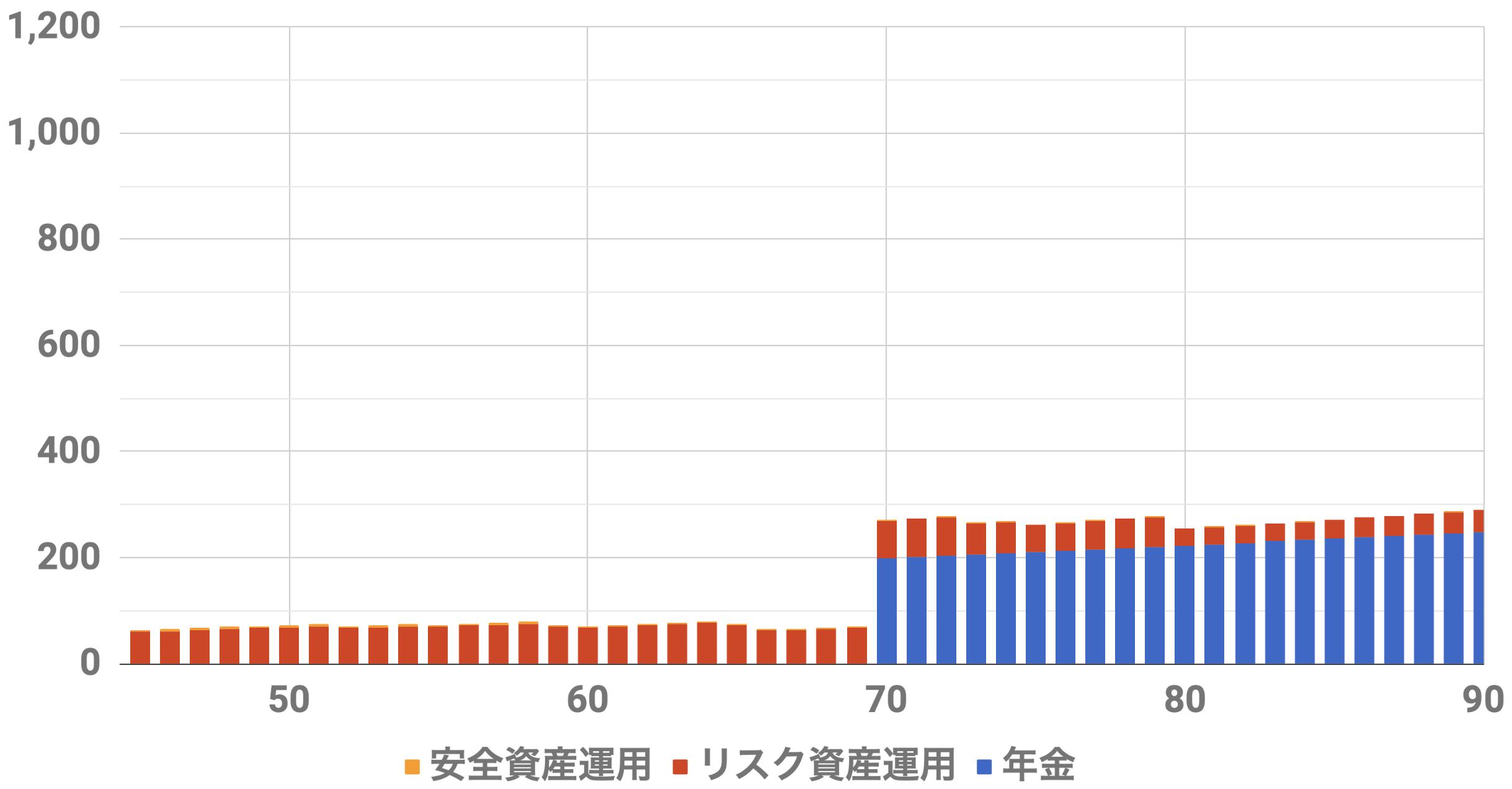 45歳1億円収入シミュレーション(Level3)インフレ率2%利率3%連続増配率3%リスク資金2000万