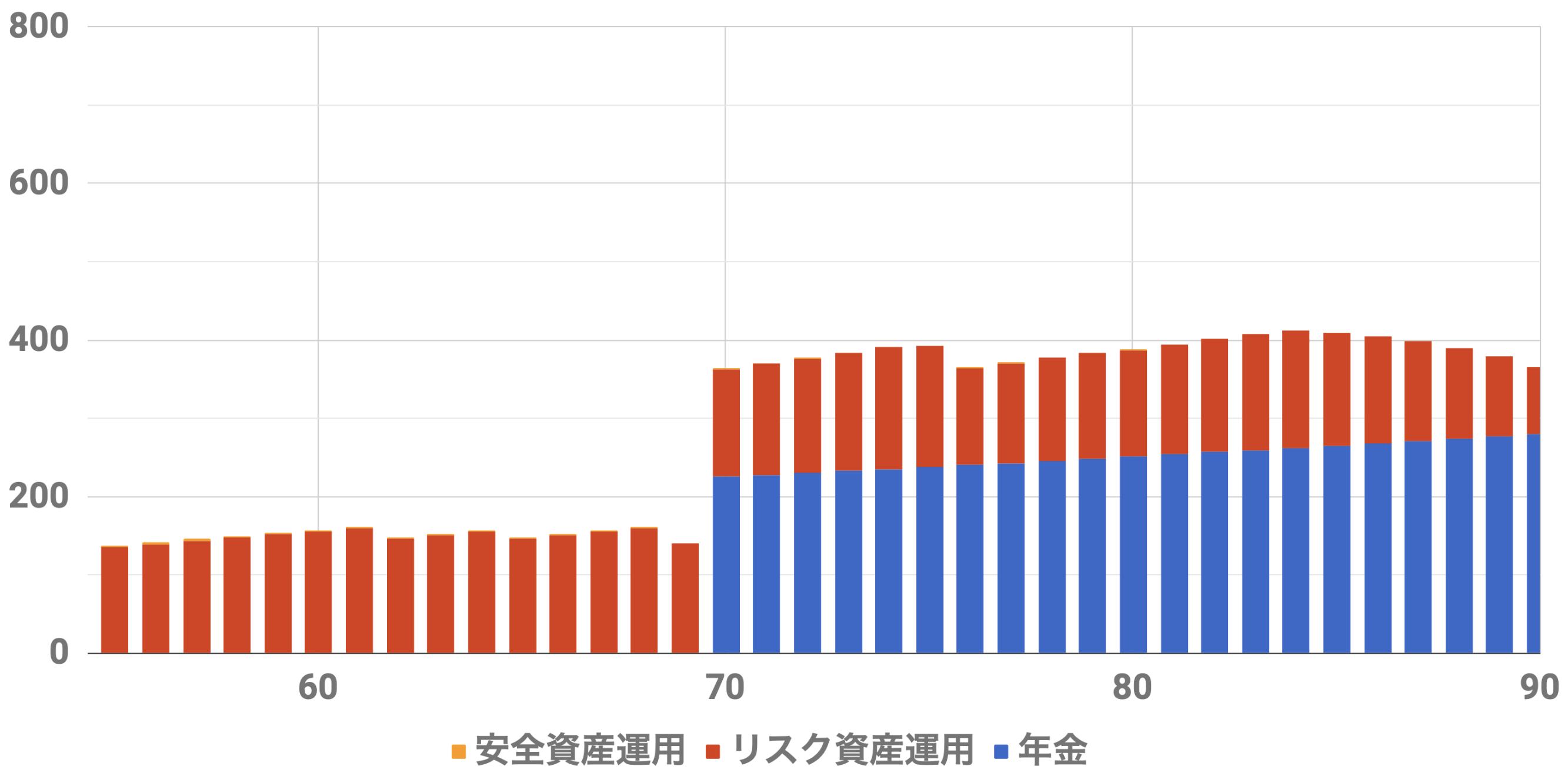 55歳9000万円収入シミュレーション(Level5)インフレ率2%利率3%連続増配率3%安全資産4500万リスク資産4500万