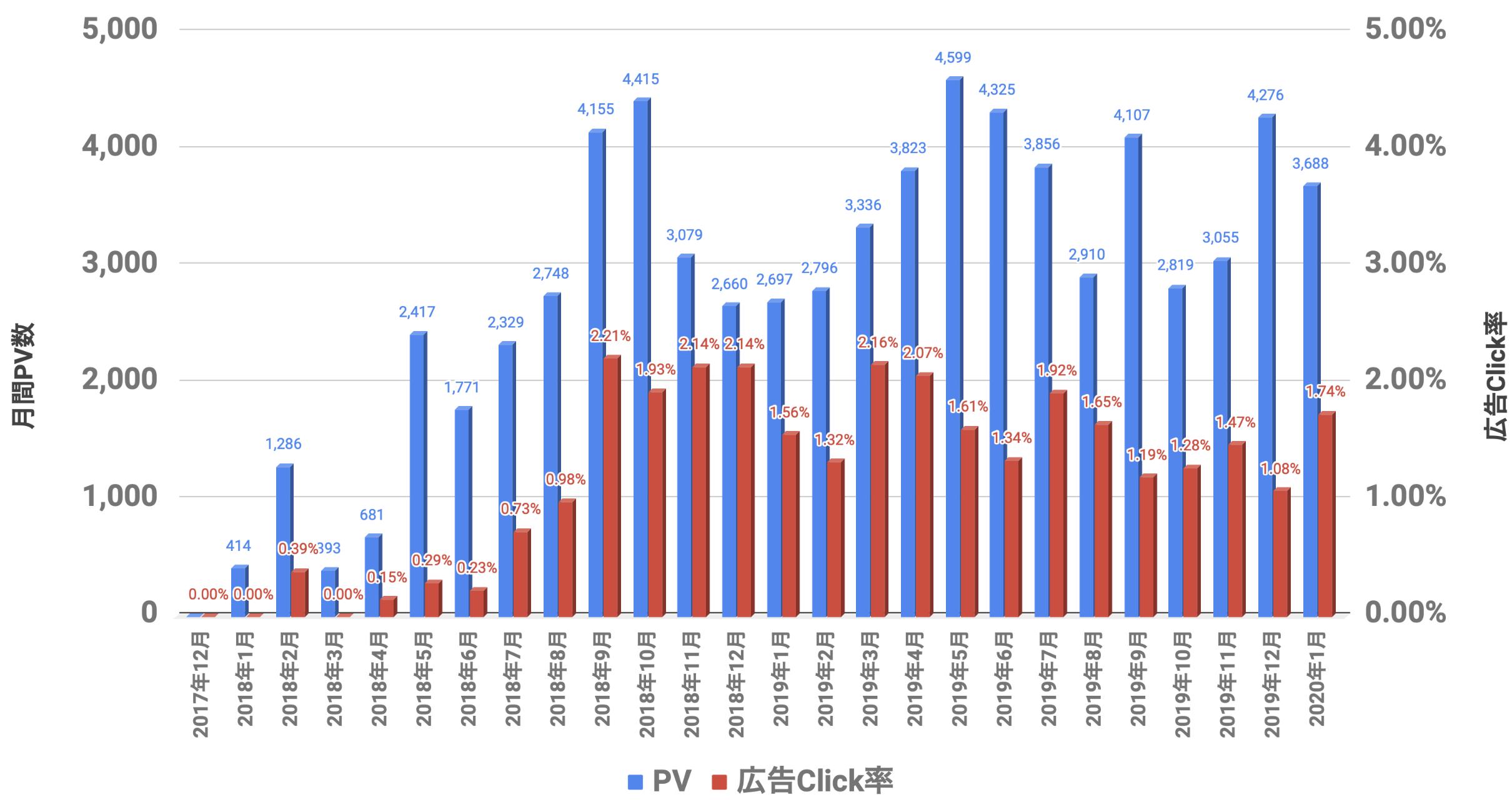 PVと広告Click率 2020年01月