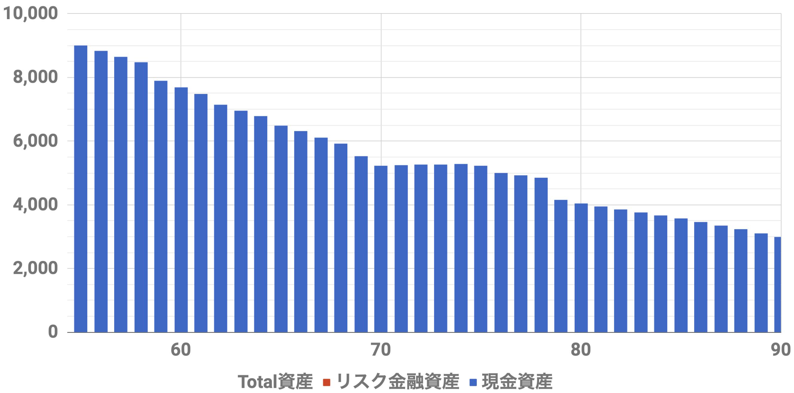 55歳9000万資産シミュレーション(Level3)インフレ率2%