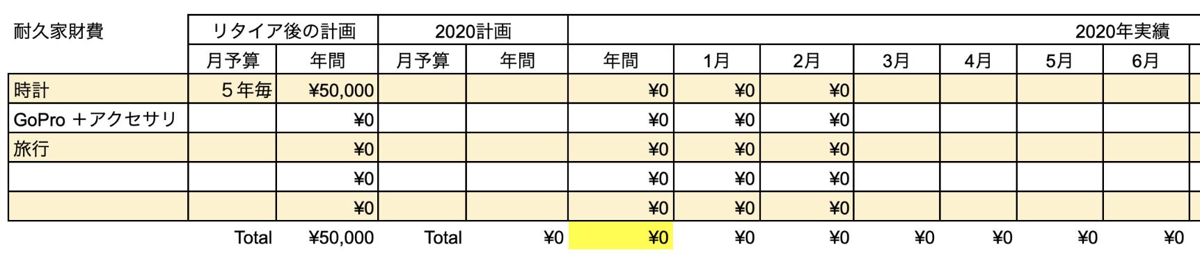 支出実績2020_02月_耐久家財費