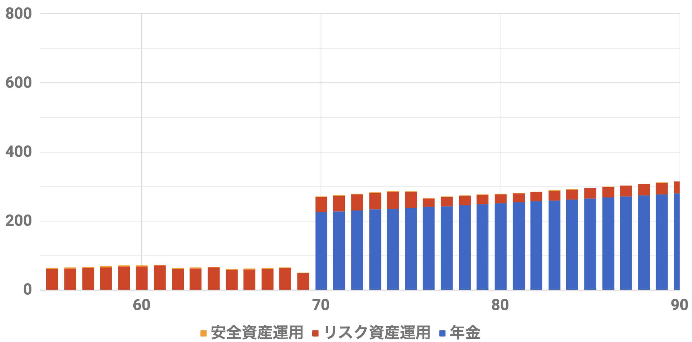 55歳9000万円収入シミュレーション(Level4)インフレ率2%利率3%連続増配率3%安全資産7000万リスク資産2000万