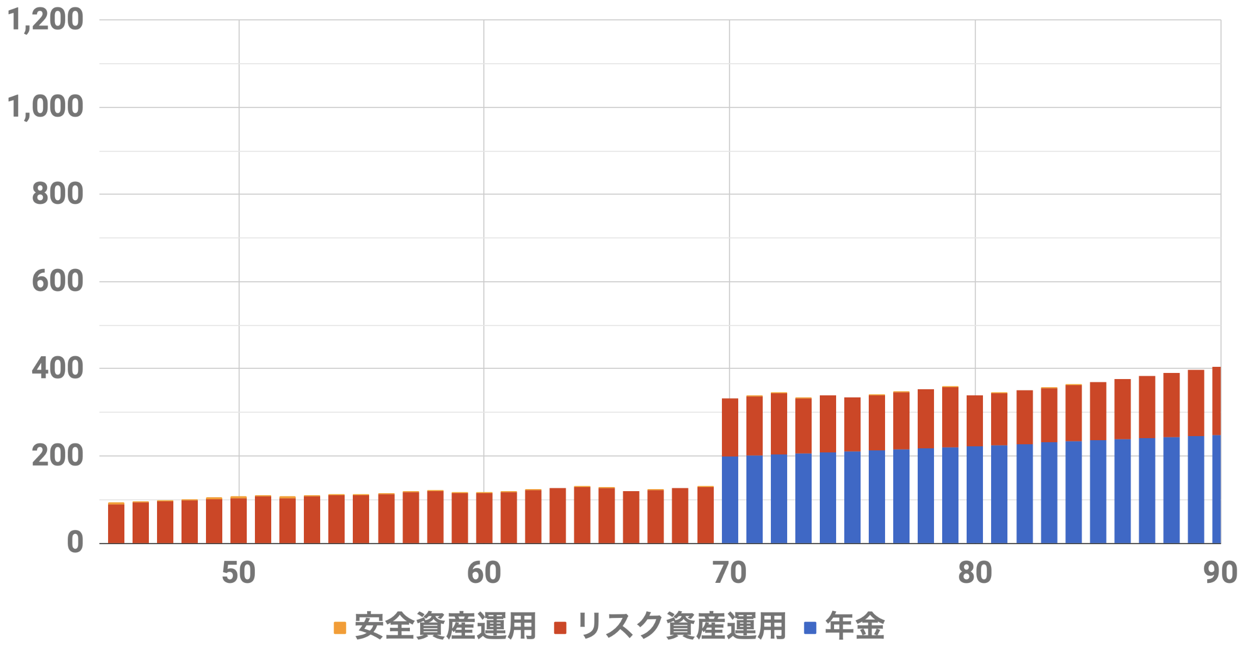 45歳9000万円収入シミュレーション(Level3)インフレ率2%利率3%連続増配率3%