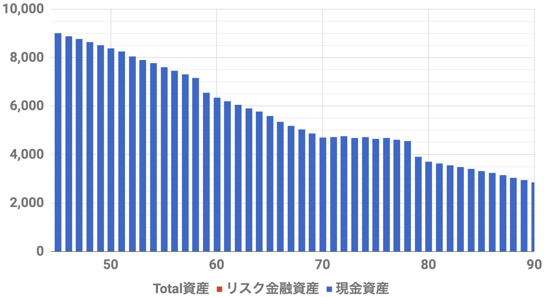 45歳9000万資産シミュレーション(Level2)インフレ率2%,安全資産運用