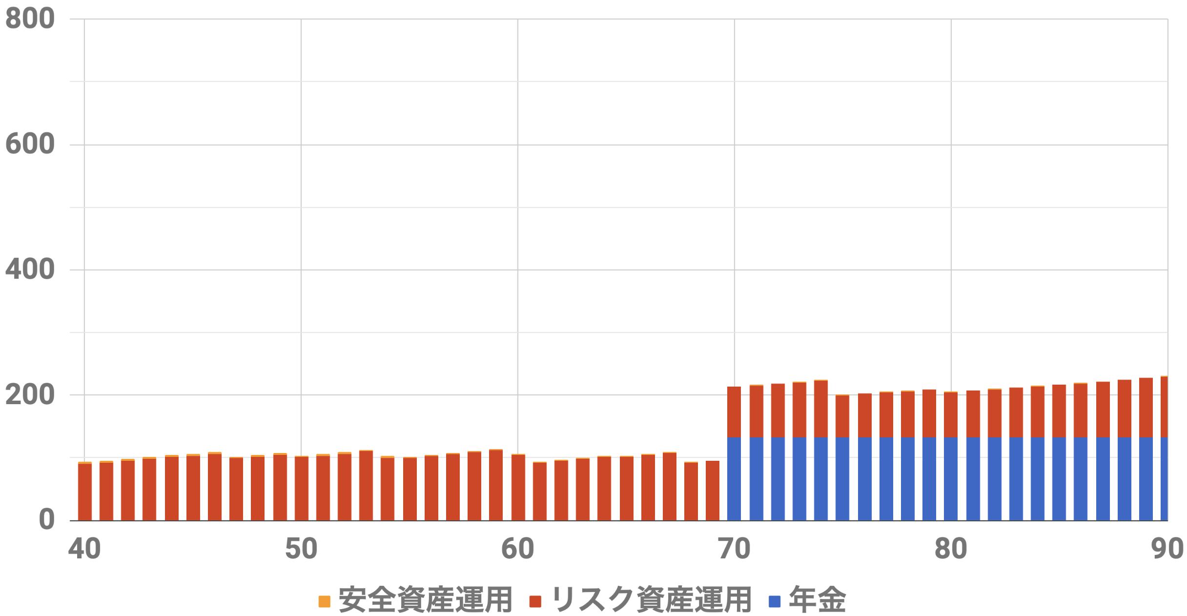 40歳9000万円収入シミュレーション(Level4)インフレ率0%利率3%連続増配率3%リスク資金3000万