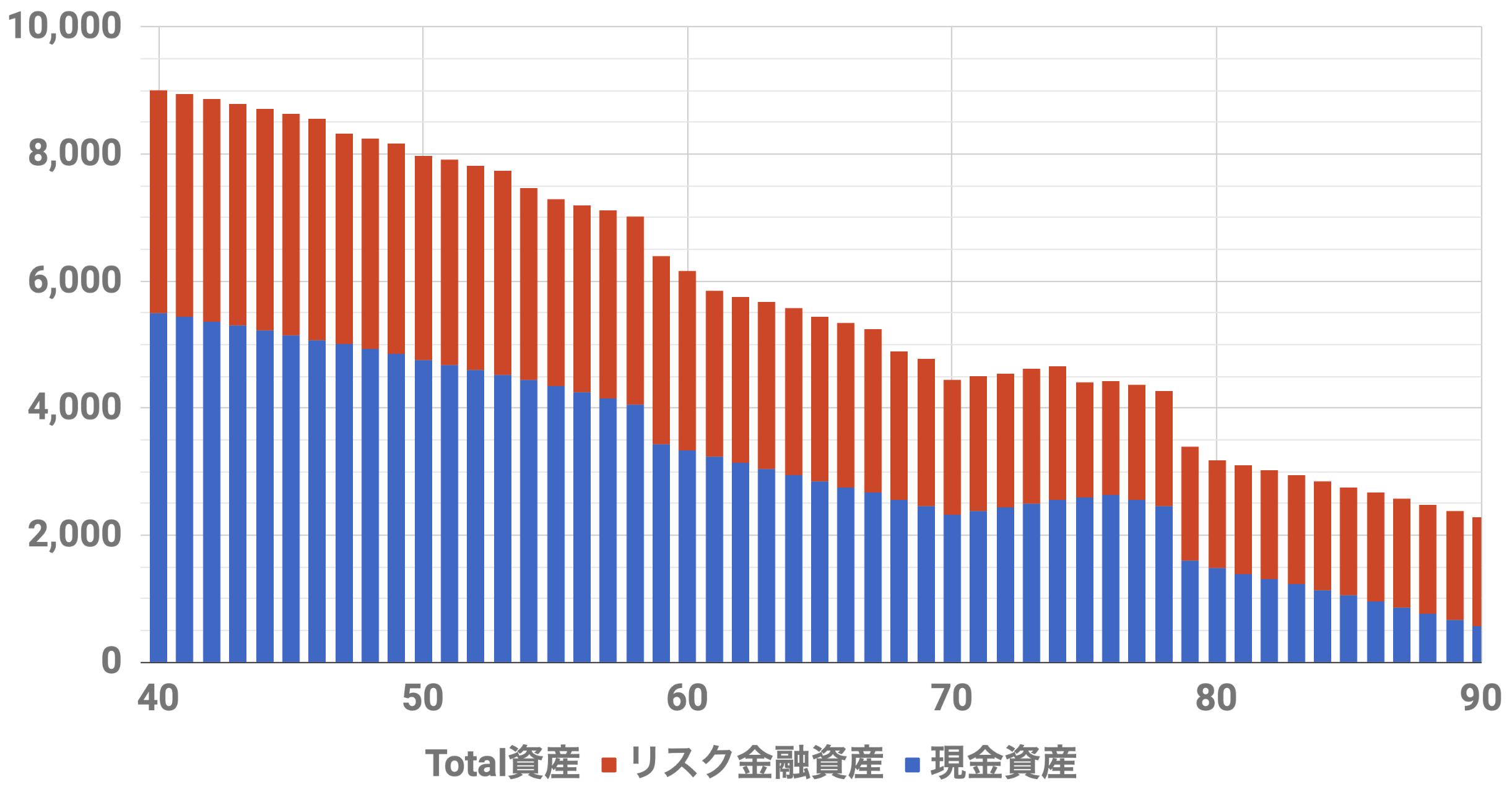40歳9000万円資産シミュレーション(Level3)インフレ率2%利率3%連続増配率3%リスク資金3500万