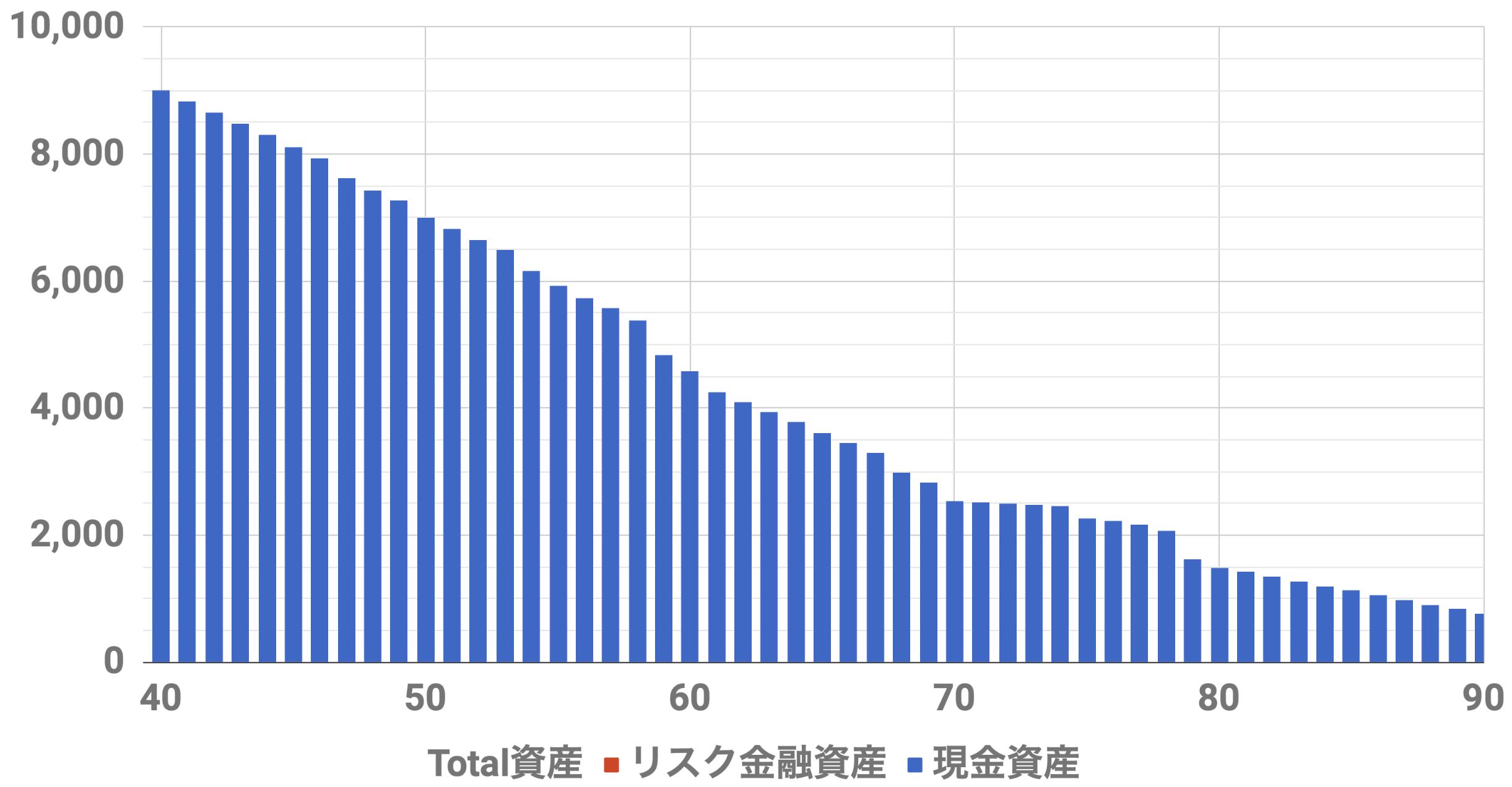 40歳9000万円資産シミュレーション(Level3)インフレ率0%,安全資産運用