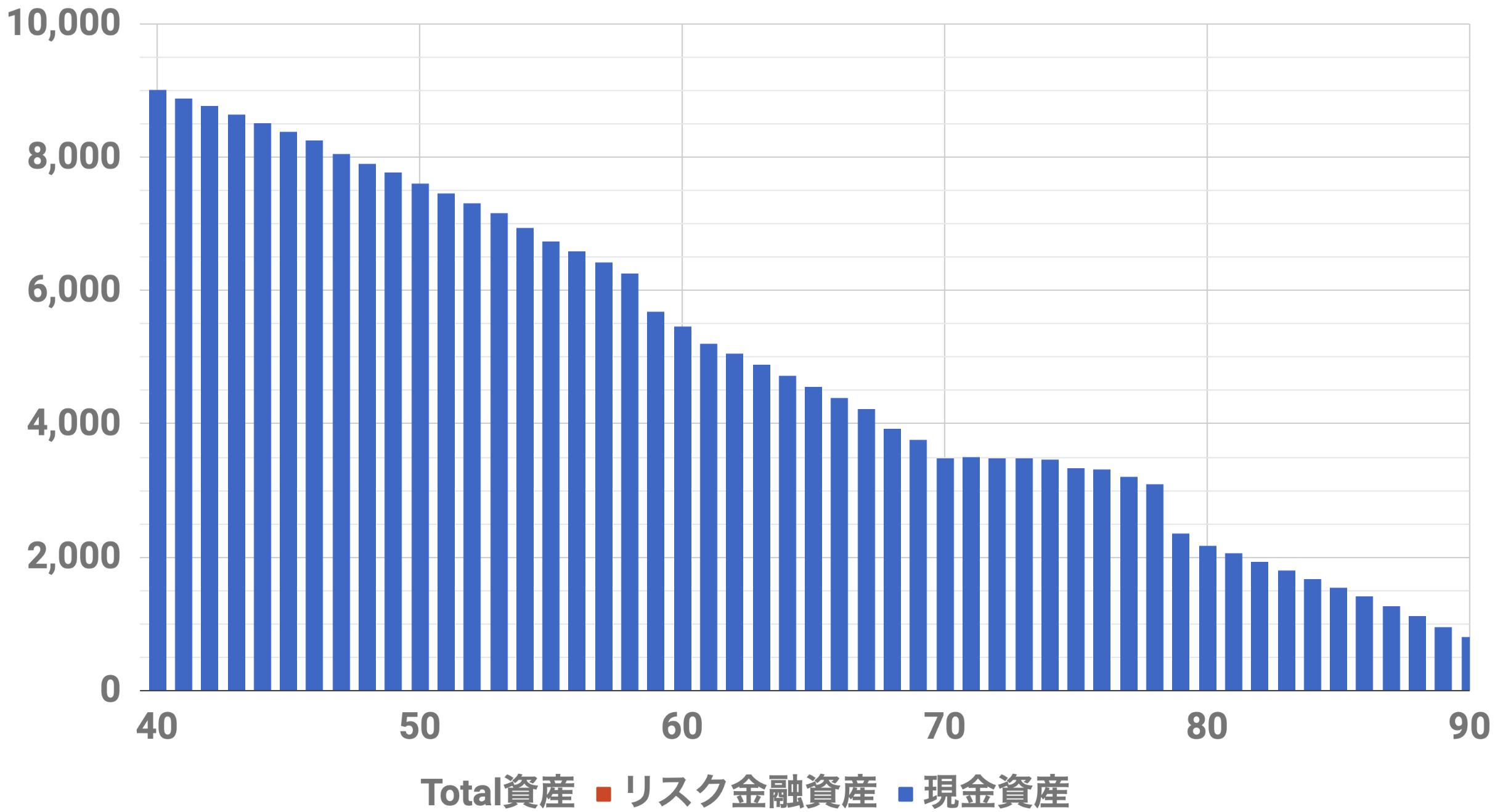 40歳9000万円資産シミュレーション(Level2)インフレ率0%,安全資産運用