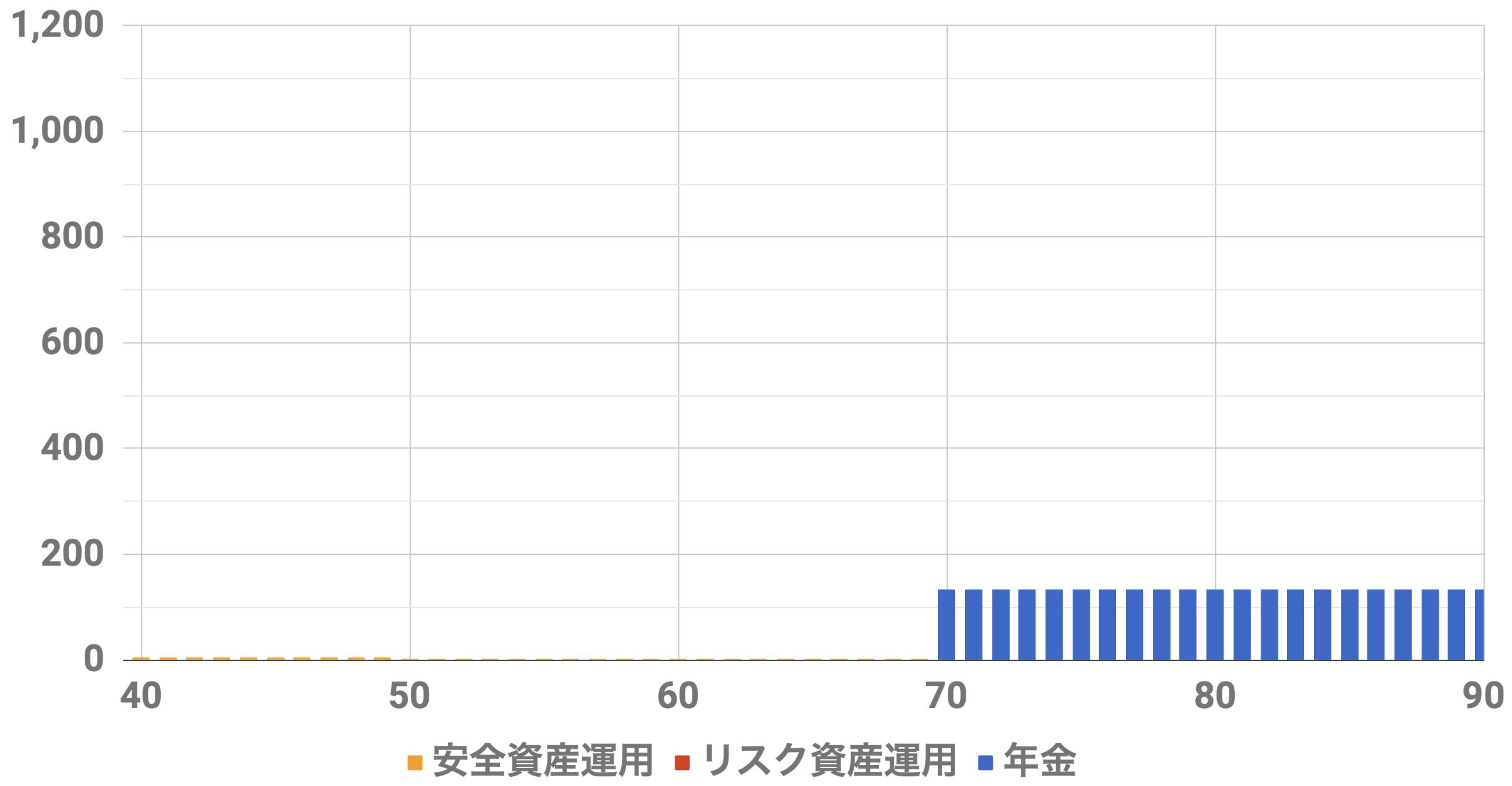 40歳9000万円収入シミュレーション(Level3)インフレ率0%安全資産運用