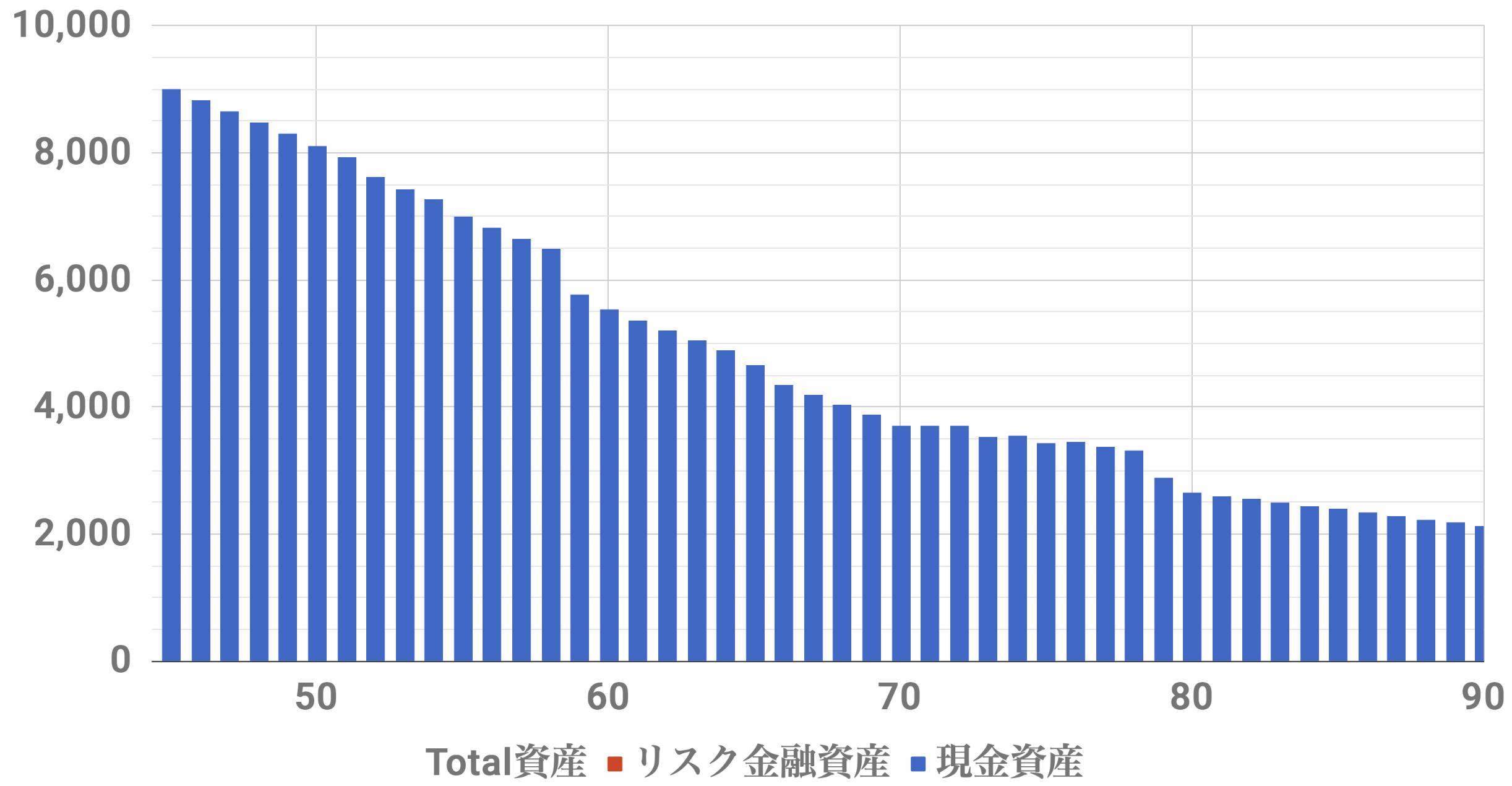 45歳9000万資産シミュレーション(Level3)