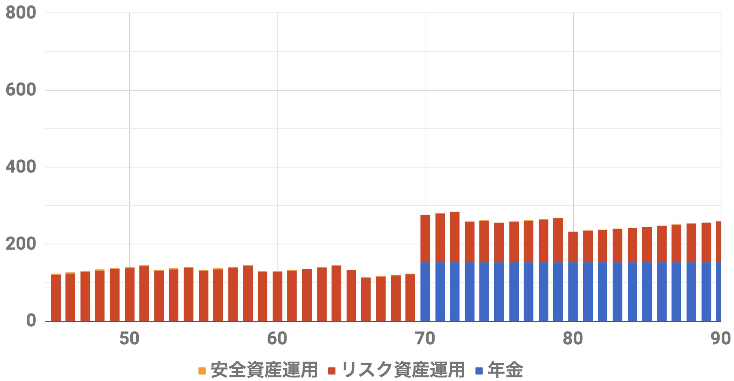 45歳1億円収入シミュレーション(Level5)インフレ率0%利率3%連続増配率3%リスク資金3000万