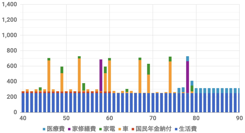 40歳1億円支出シミュレーション(Level5)インフレ率0%