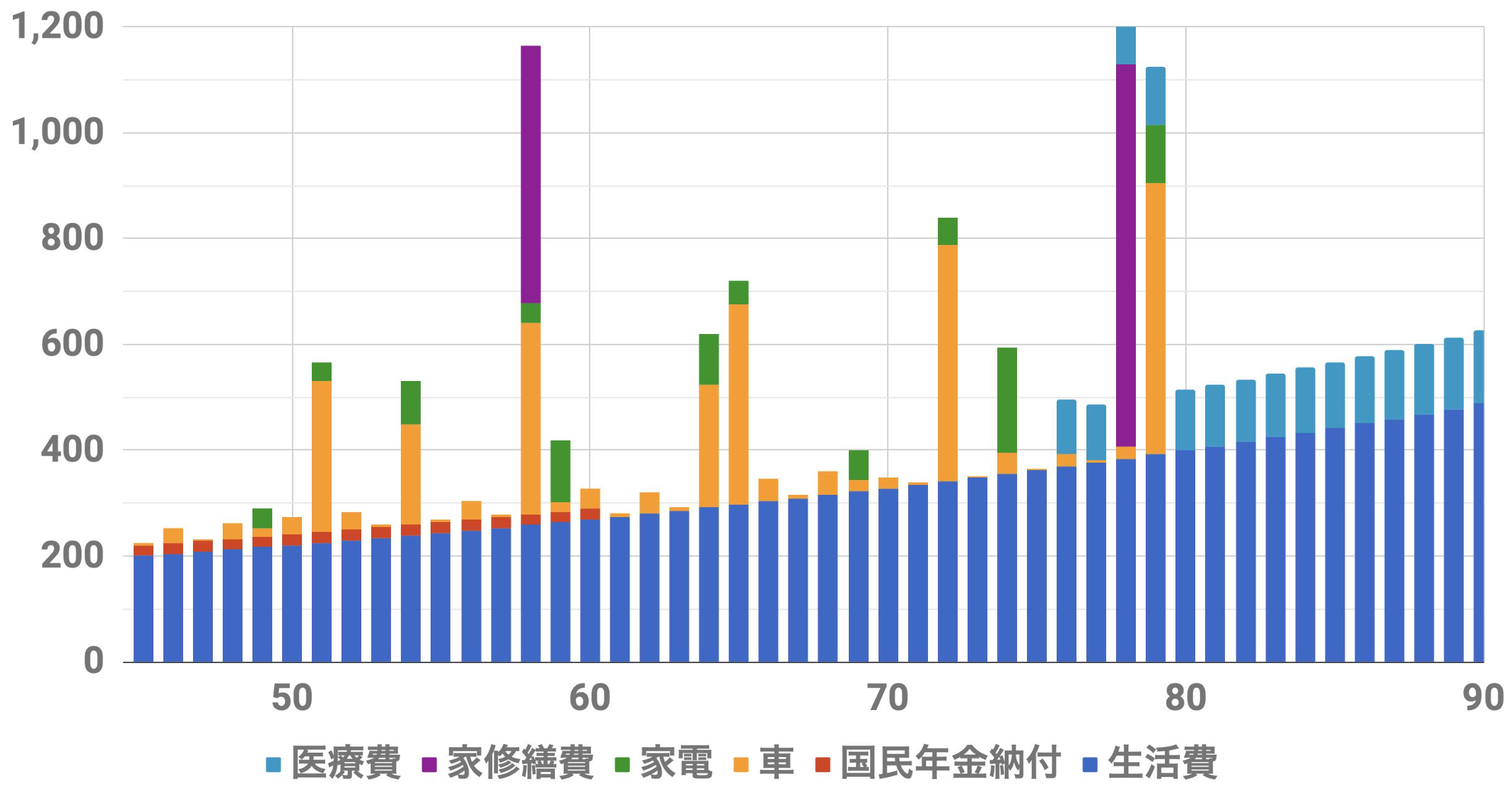 45歳1億円支出シミュレーション(Level4)インフレ率2%