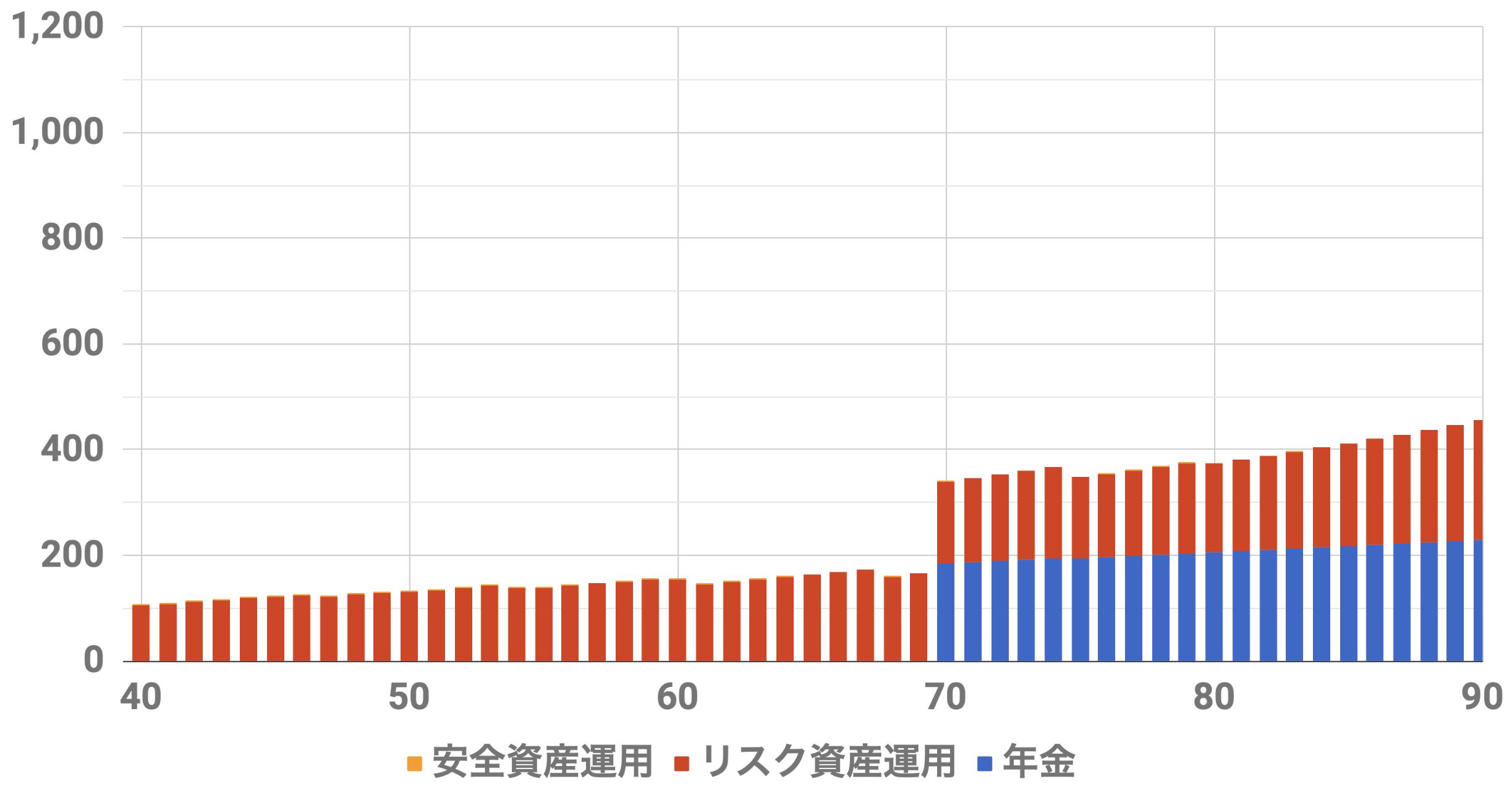 40歳9000万円収入シミュレーション(Level3)インフレ率2%利率3%連続増配率3%リスク資金3500万