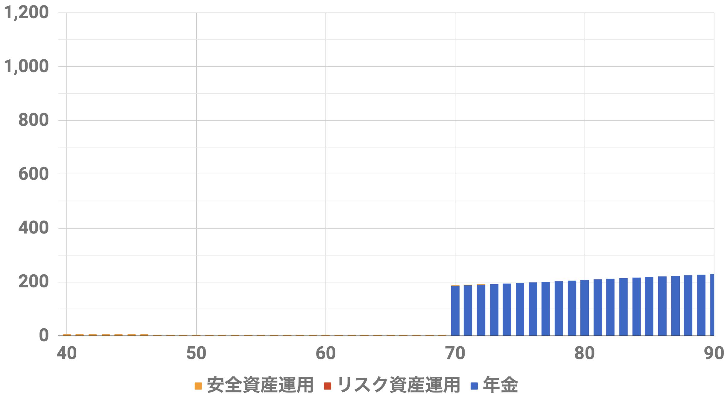 40歳9000万円収入シミュレーション(Level2)インフレ率2%安全資産運用