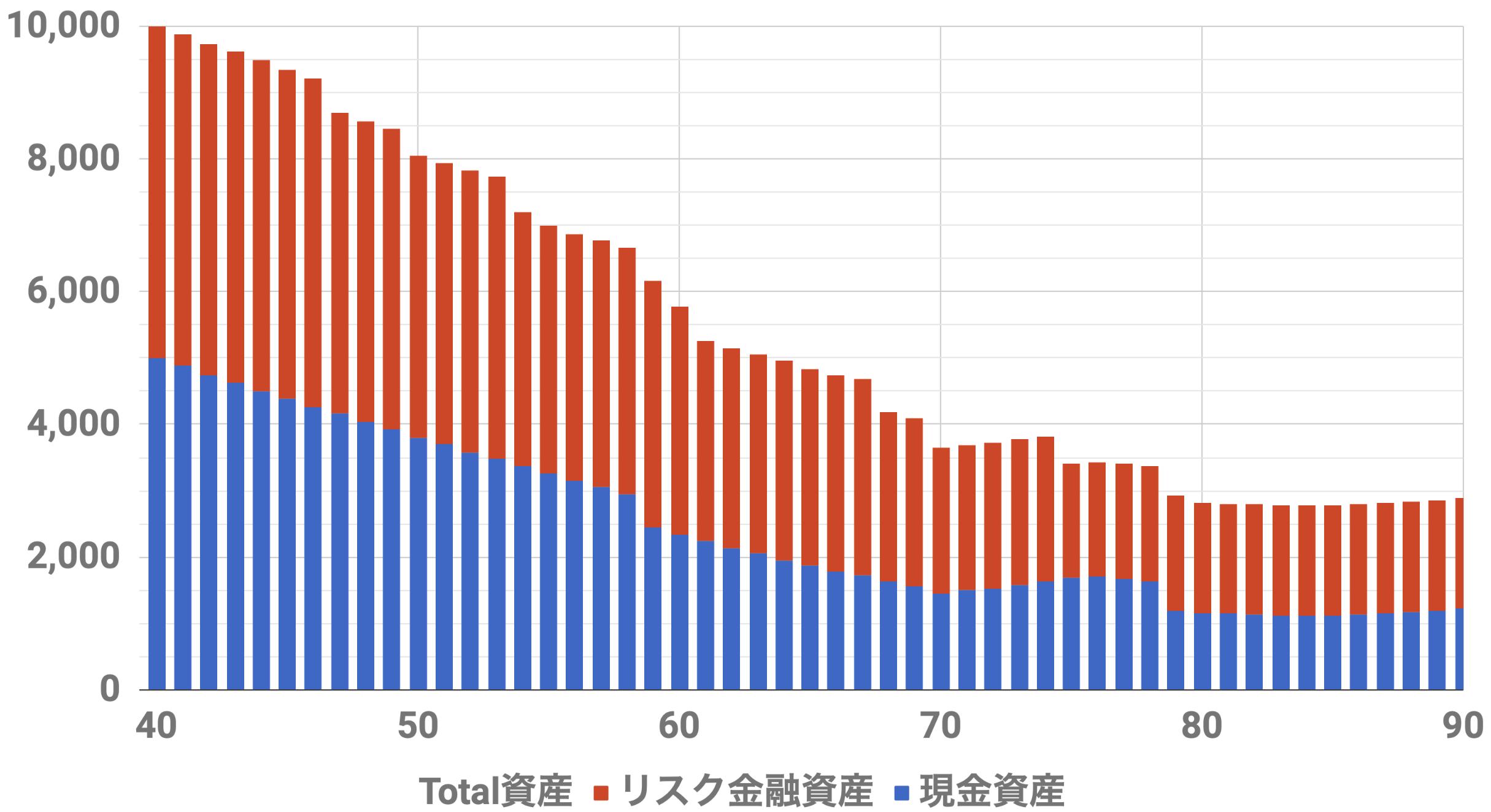 40歳1億円資産シミュレーション(Level5)インフレ率2%利率3%連続増配率3%リスク資金5000万