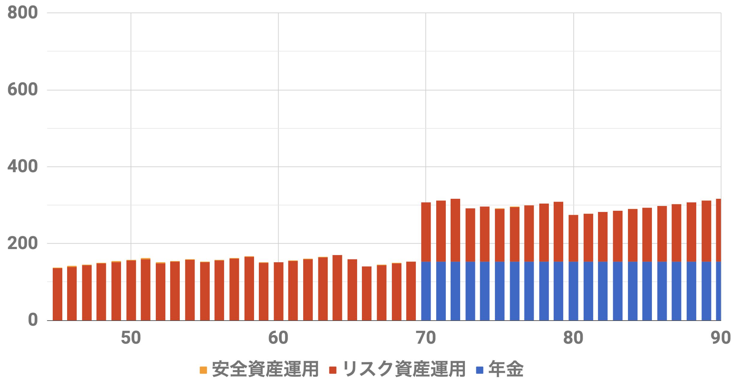 45歳9000万円収入シミュレーション(Level5)インフレ率0%利率3%連続増配率3%リスク資金4500万