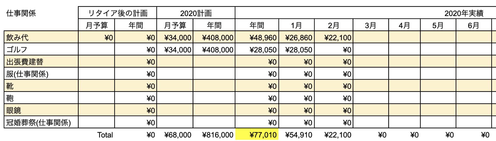 支出実績2020_02月_仕事関係費
