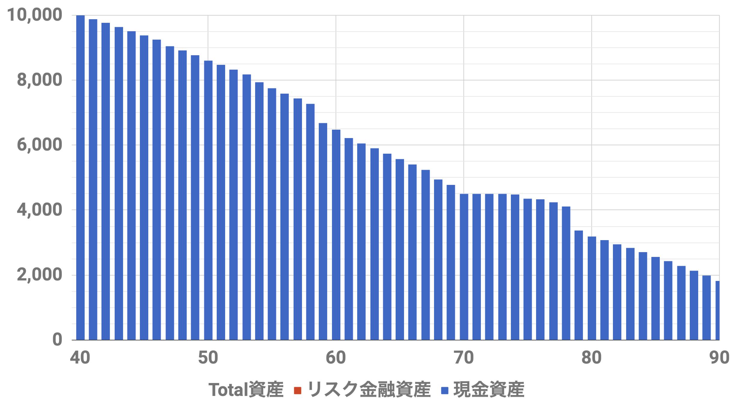 40歳1億円資産シミュレーション(Level2)インフレ率0%,安全資産運用