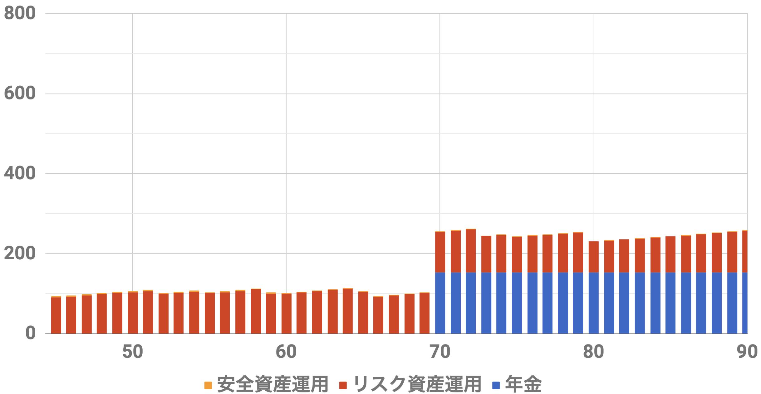 45歳9000万円収入シミュレーション(Level4)インフレ率0%利率3%連続増配率3%