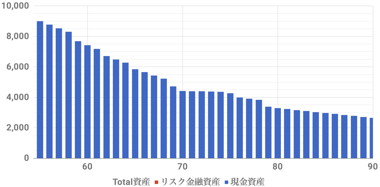55歳9000万資産シミュレーション(Level4)