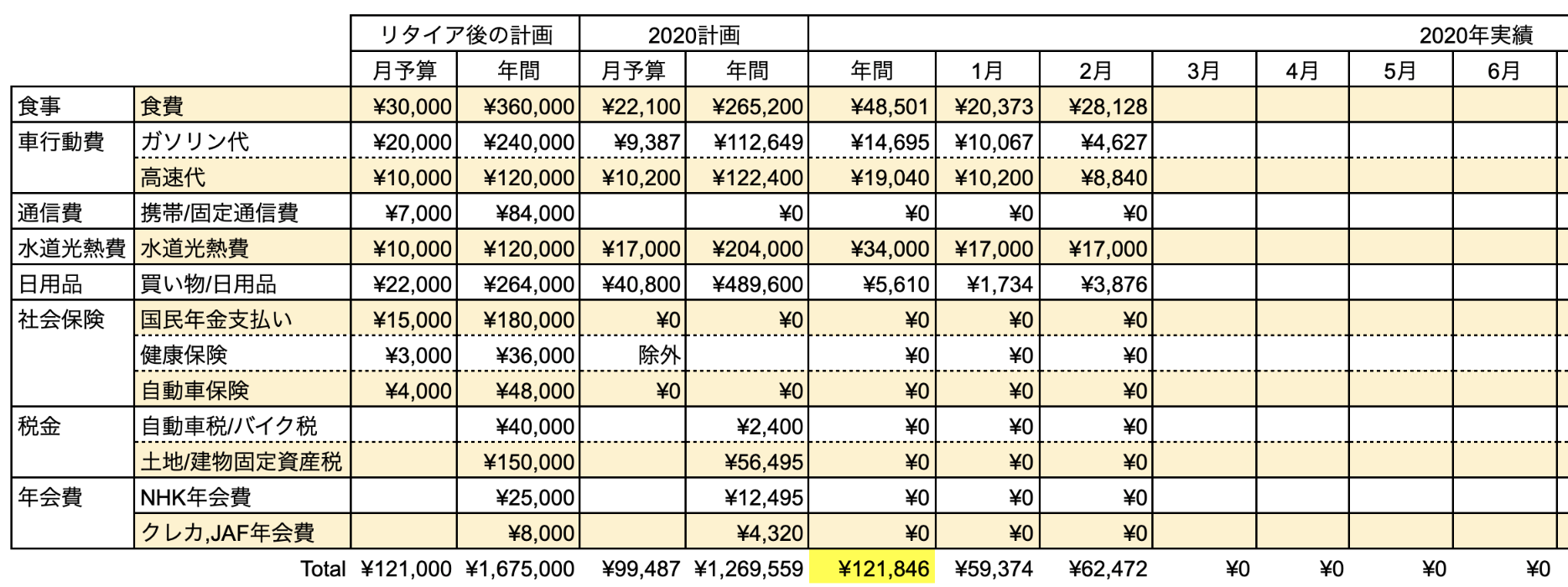 支出実績2020_02月_生活費