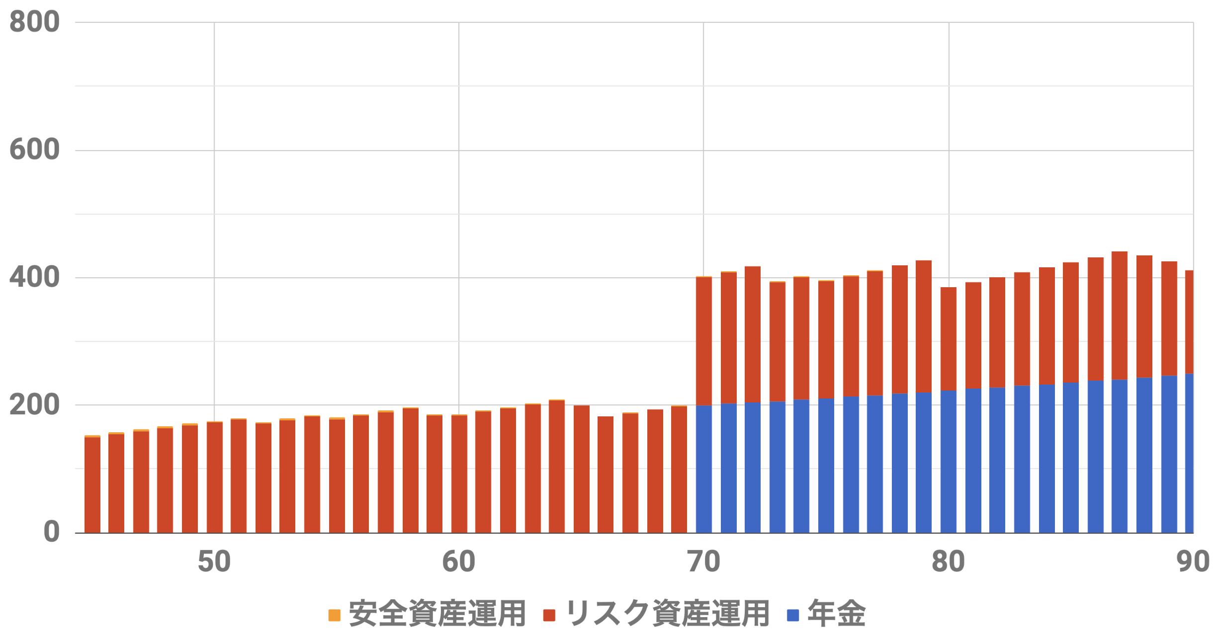 45歳1億円収入シミュレーション(Level4)インフレ率2%利率3%連続増配率3%リスク資金5000万