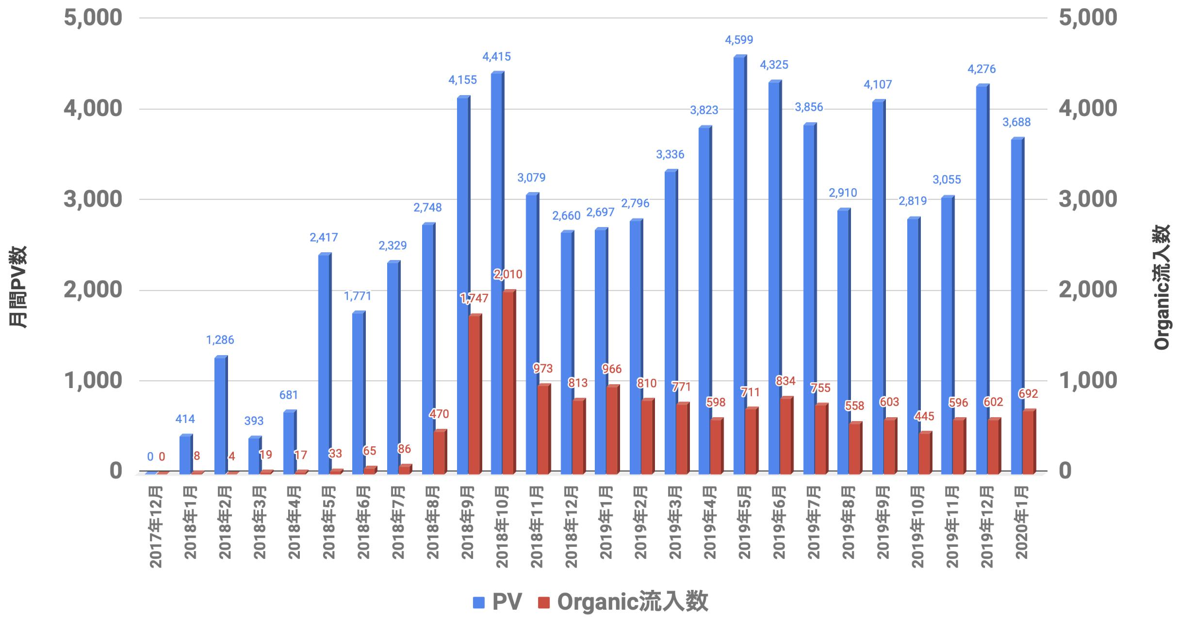 PVとOrganic 2020年01月