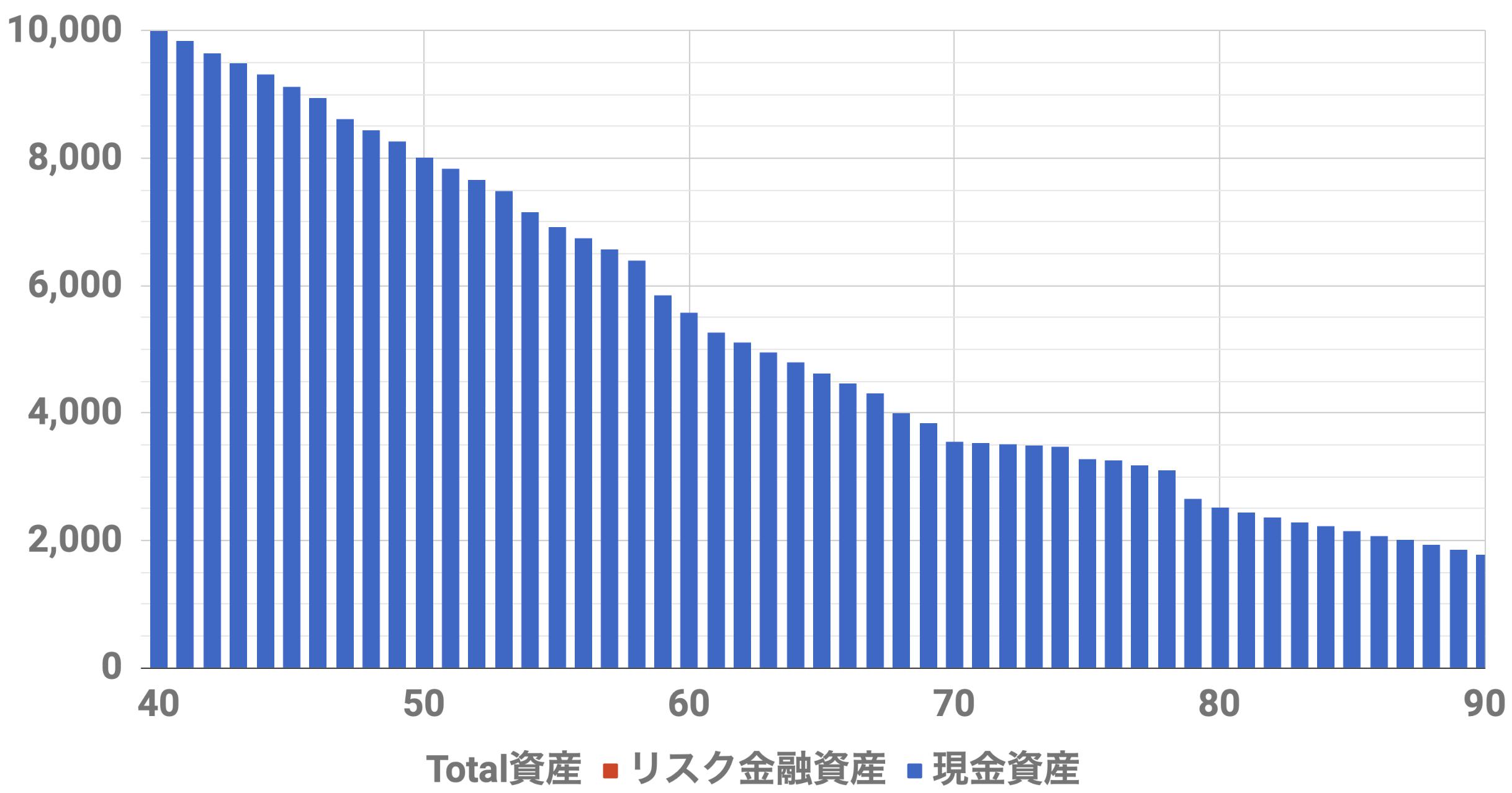 40歳1億円資産シミュレーション(Level3)インフレ率0%,安全資産運用