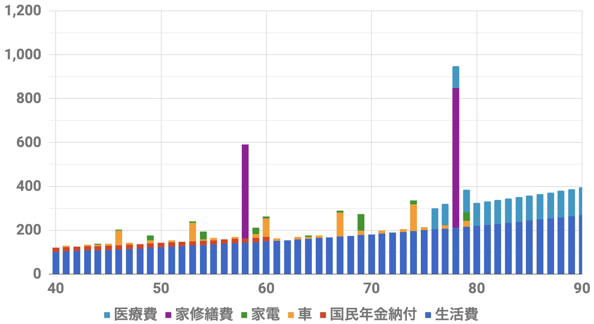 40歳9000万円支出シミュレーション(Level2)インフレ率2%
