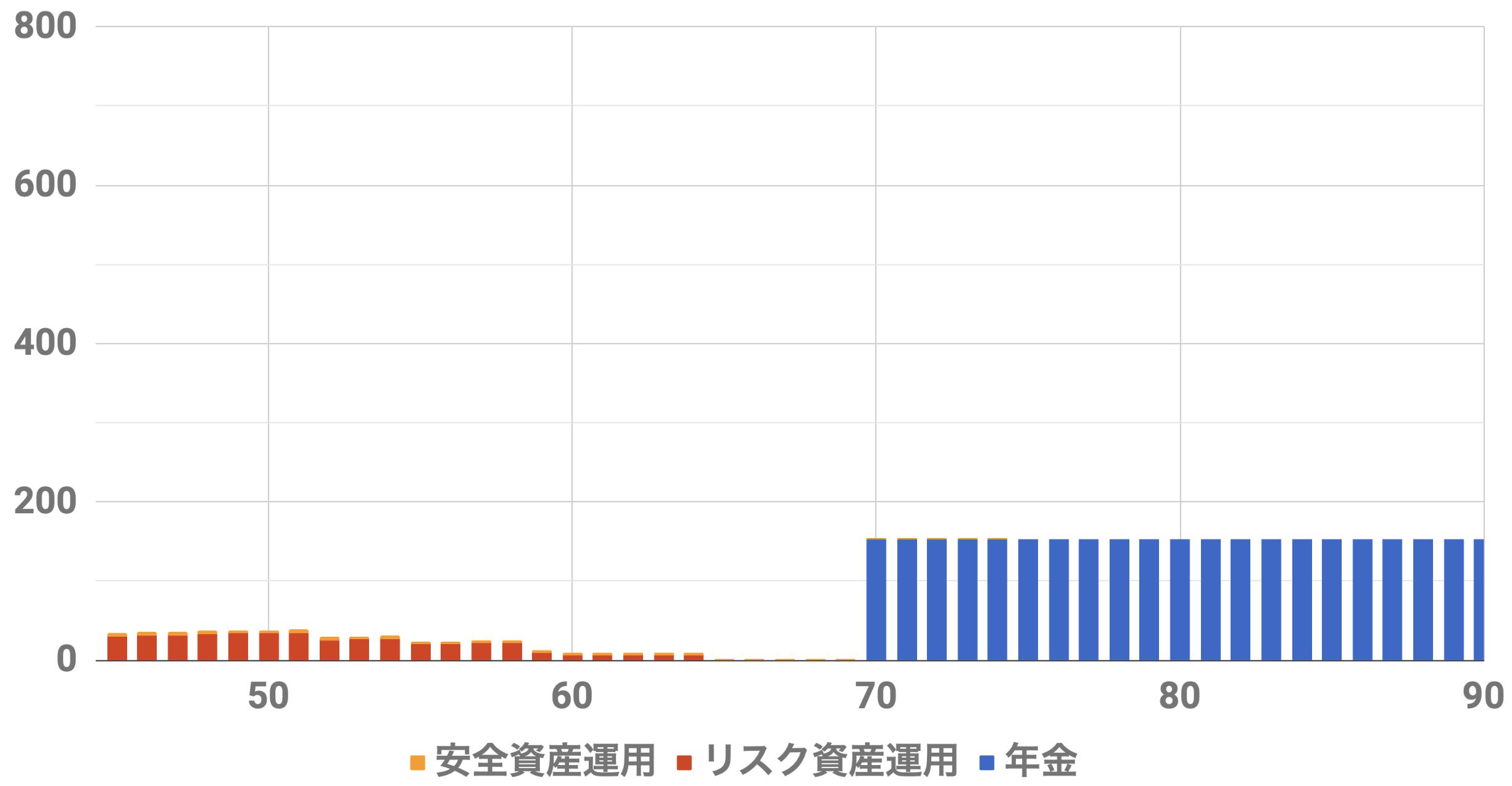 45歳1億円収入シミュレーション(Level4)インフレ率0%利率3%連続増配率3%リスク資金1000万