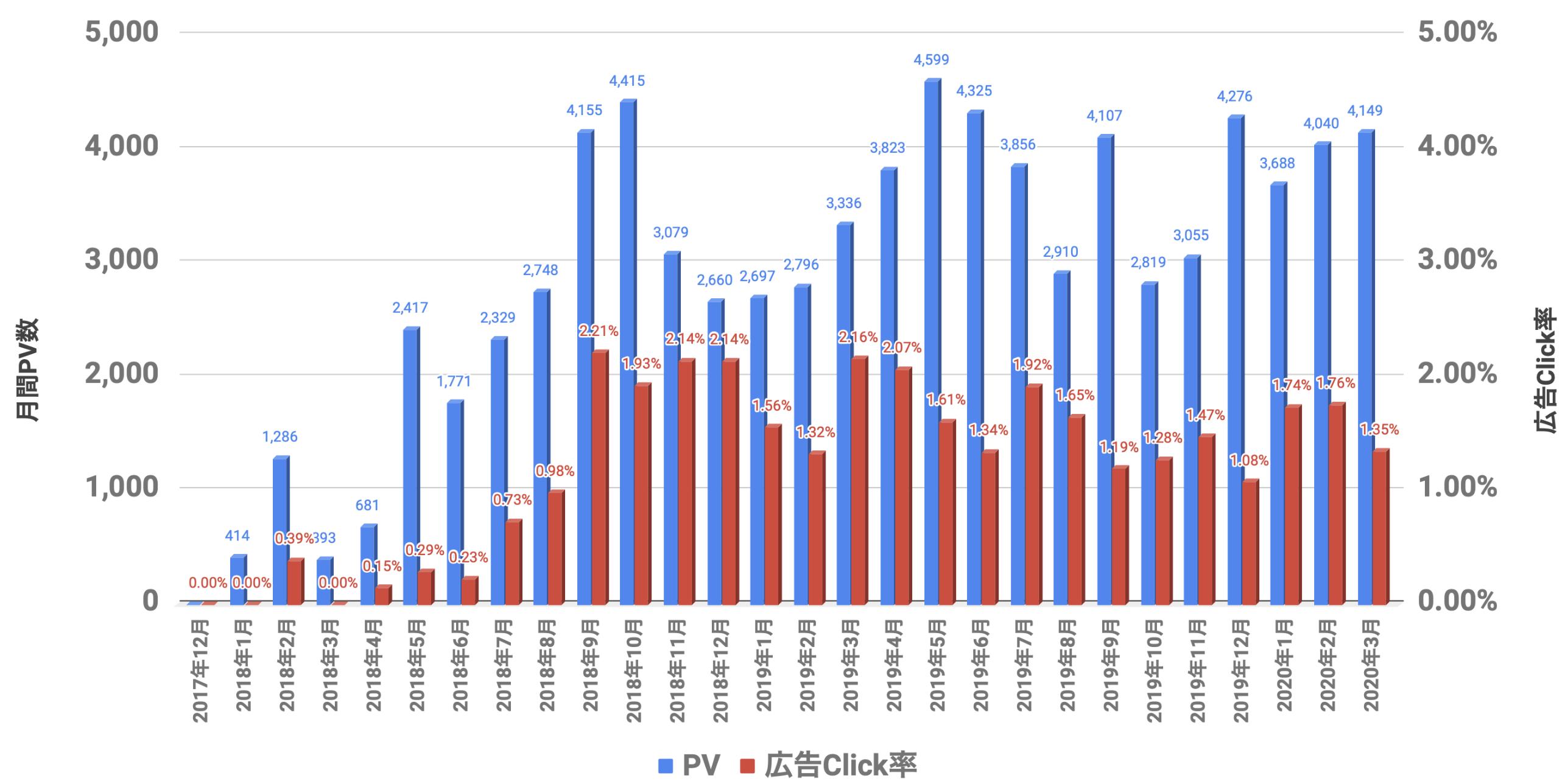 PVと広告Click率 2020年03月