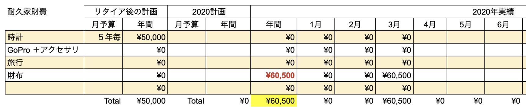 支出実績2020_03月_耐久家財費