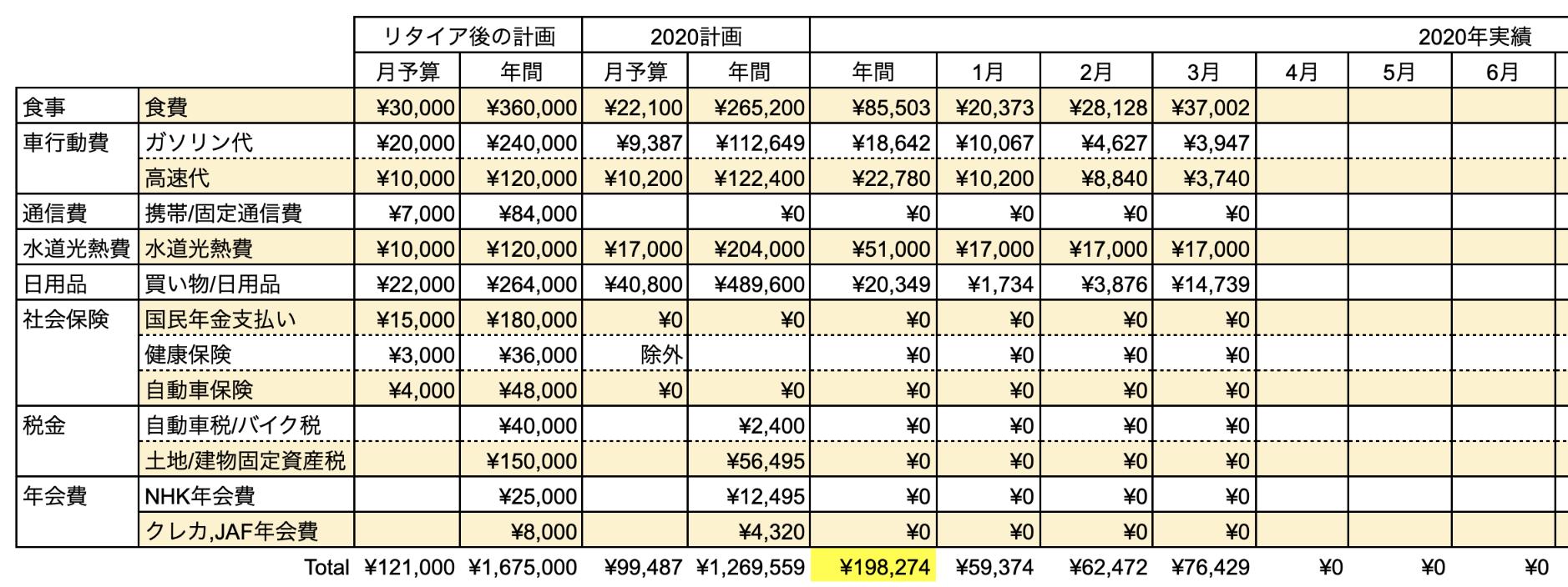 支出実績2020_03月_生活費