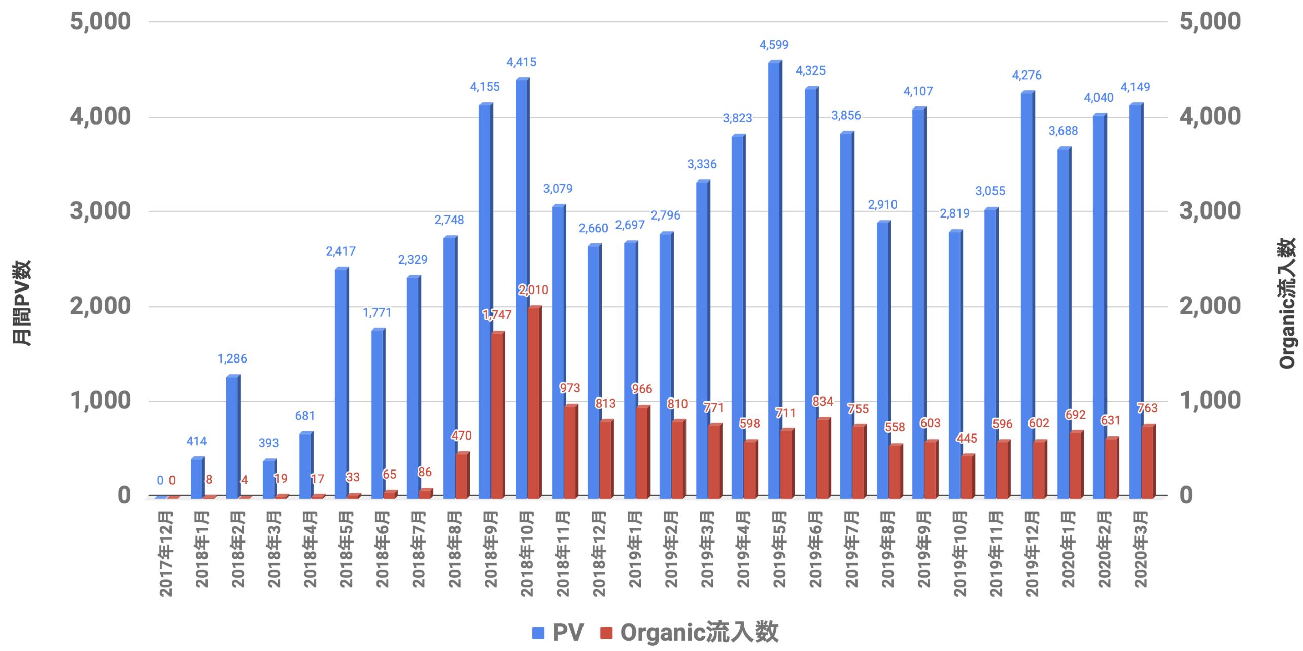 PVとOrganic 2020年03月