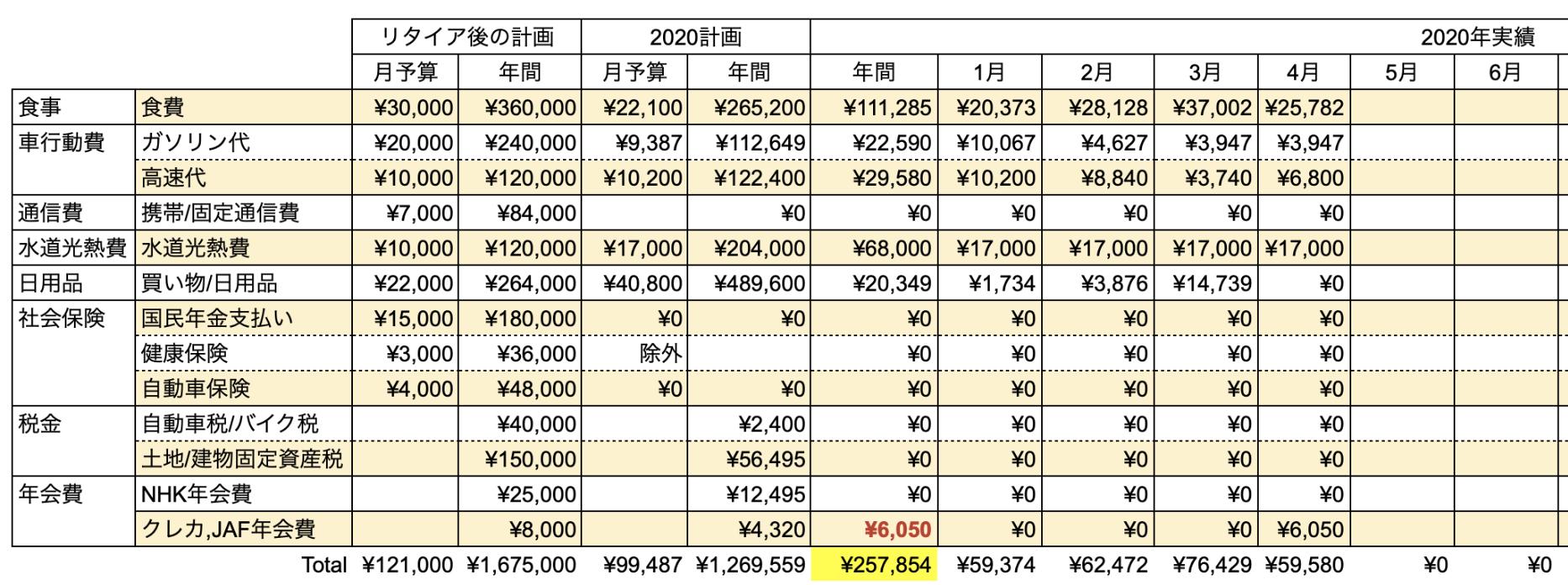 支出実績2020_04月_生活費