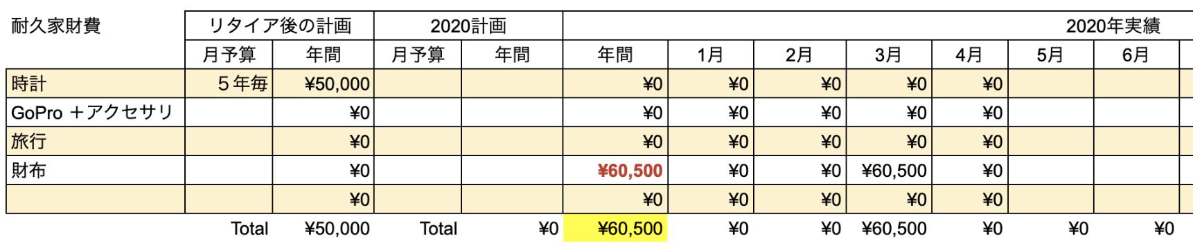 支出実績2020_04月_耐久家財費