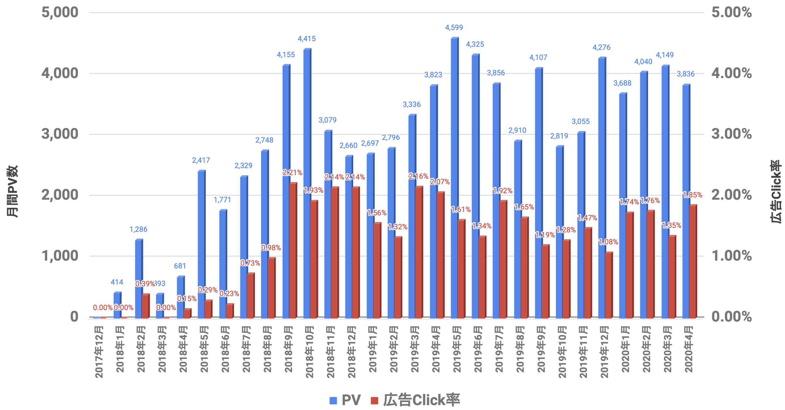PVと広告Click率 2020年04月