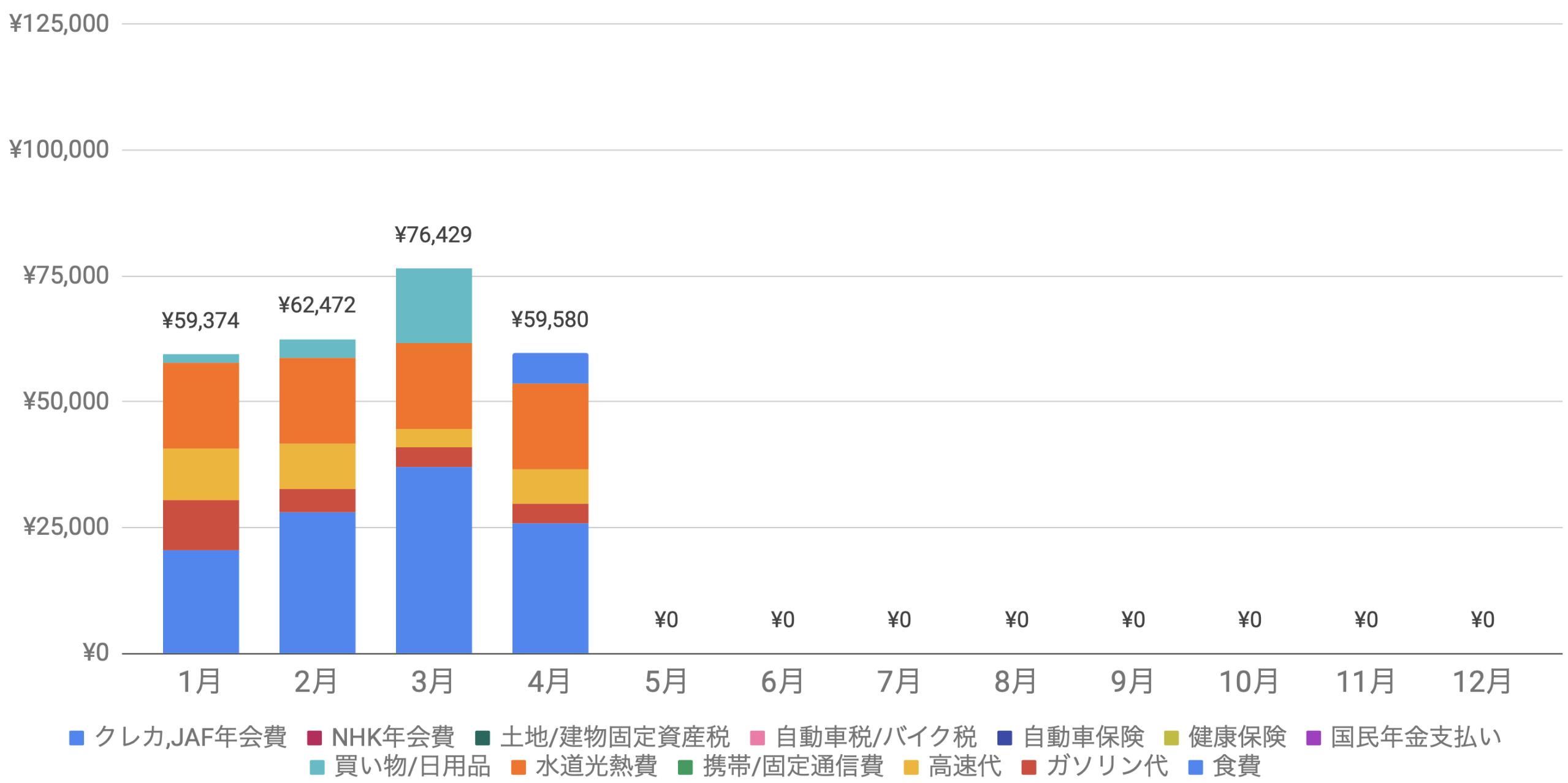 支出実績2020_04月_生活費グラフ