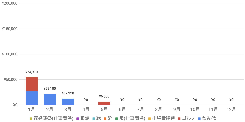 支出実績2020_05月_生活費グラフ
