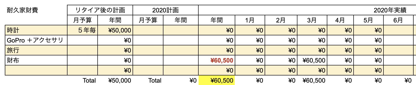 支出実績2020_05月_耐久家財費