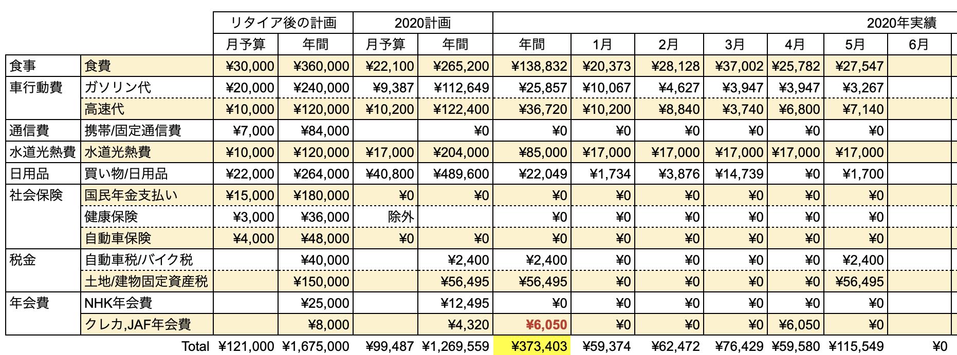 支出実績2020_05月_生活費